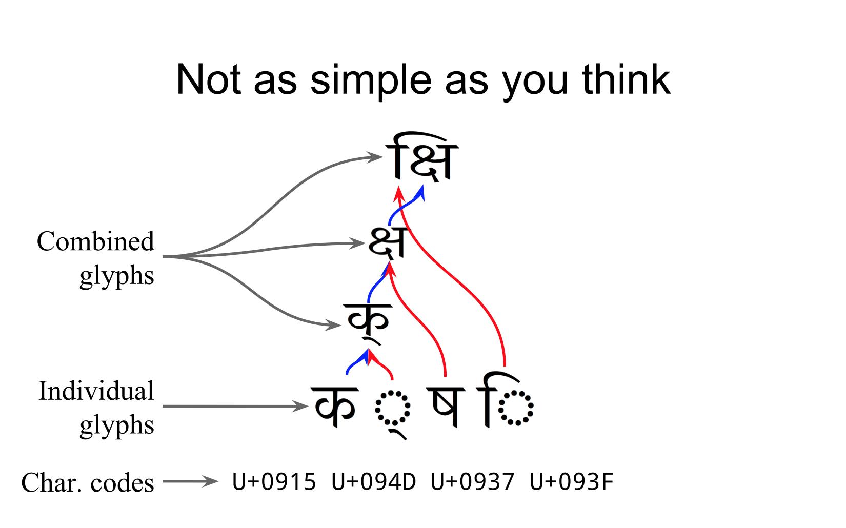 Unicode: Behind the Curtain