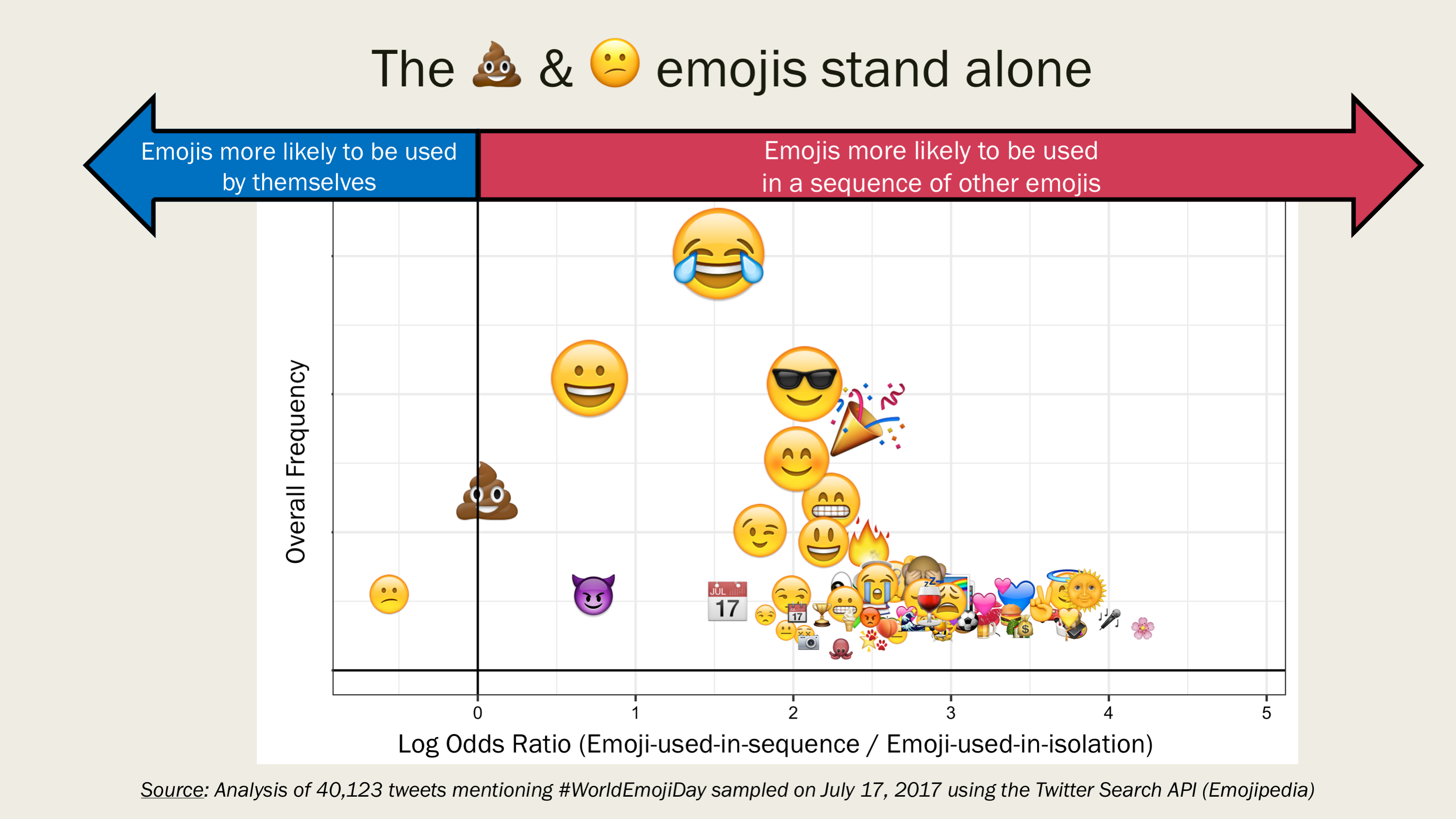 top emojis of world emoji day