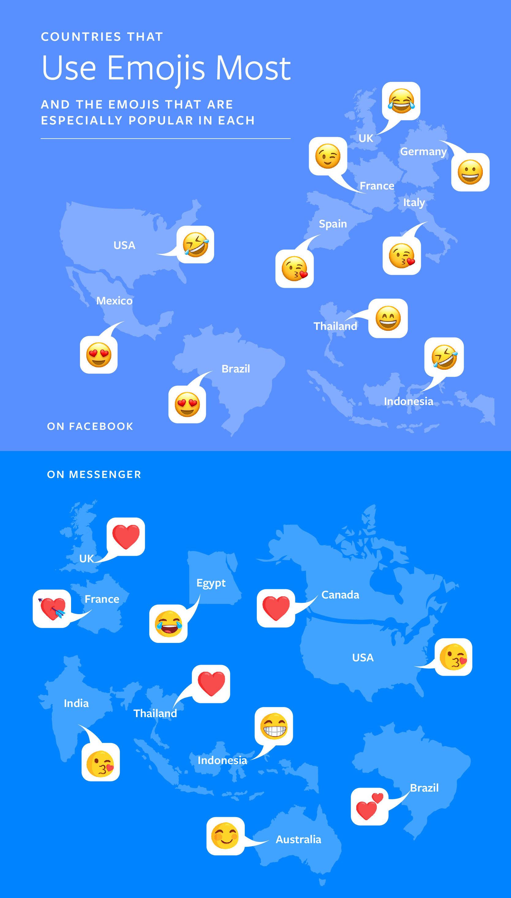 5 billion emojis sent daily on messenger