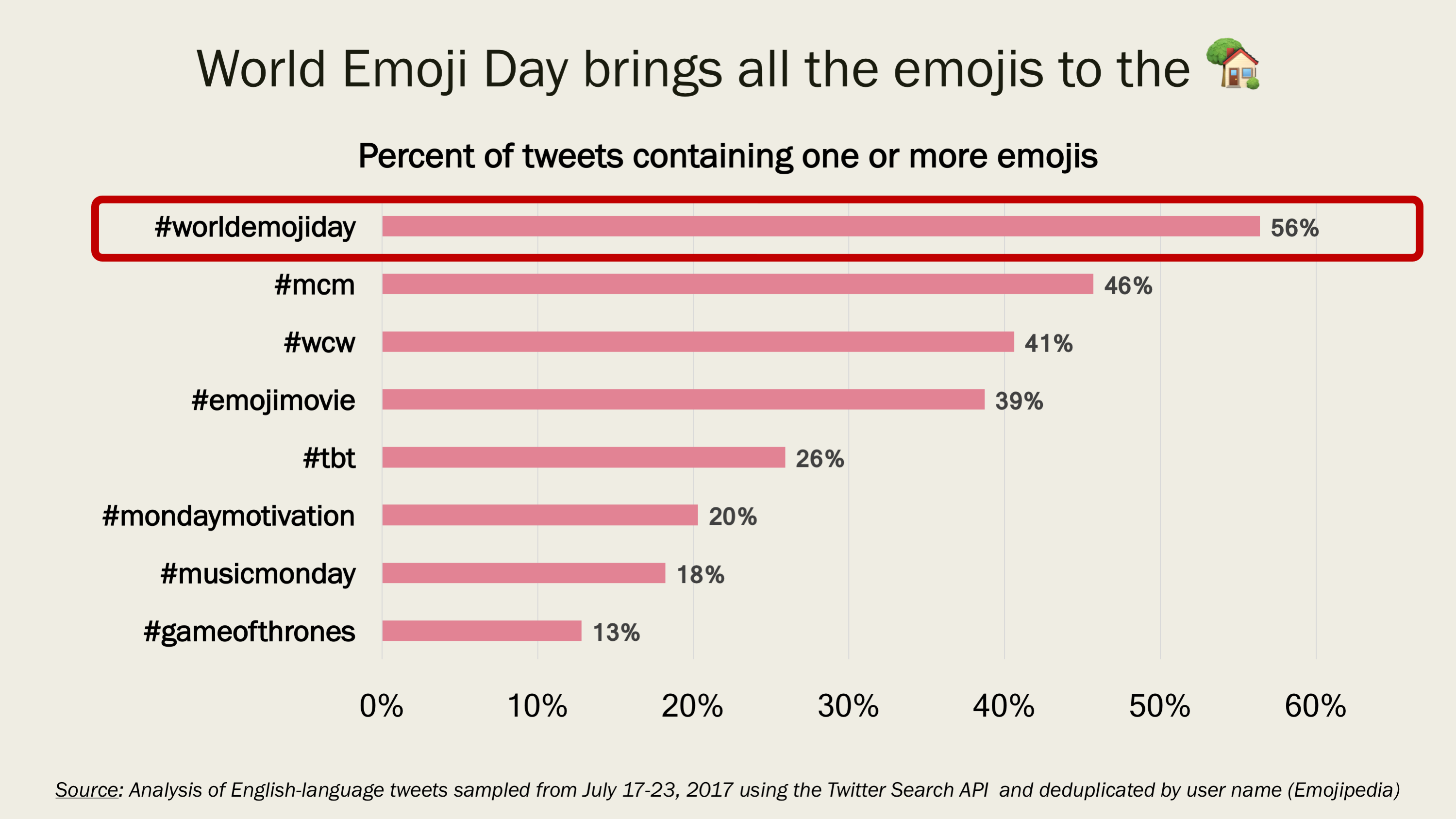 Top Emojis Of World Emoji Day - Top 20 languages in the world