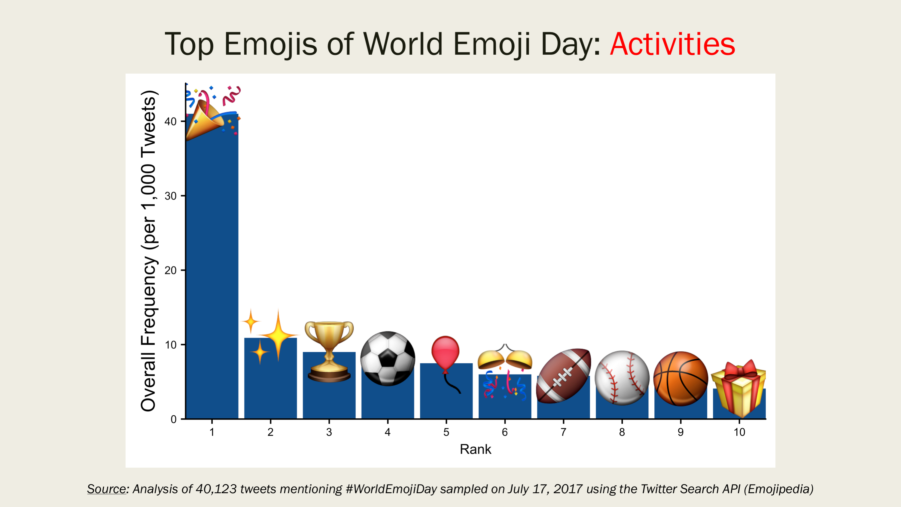 Top Emojis Of World Emoji Day - Emojis created real life still dont make sense