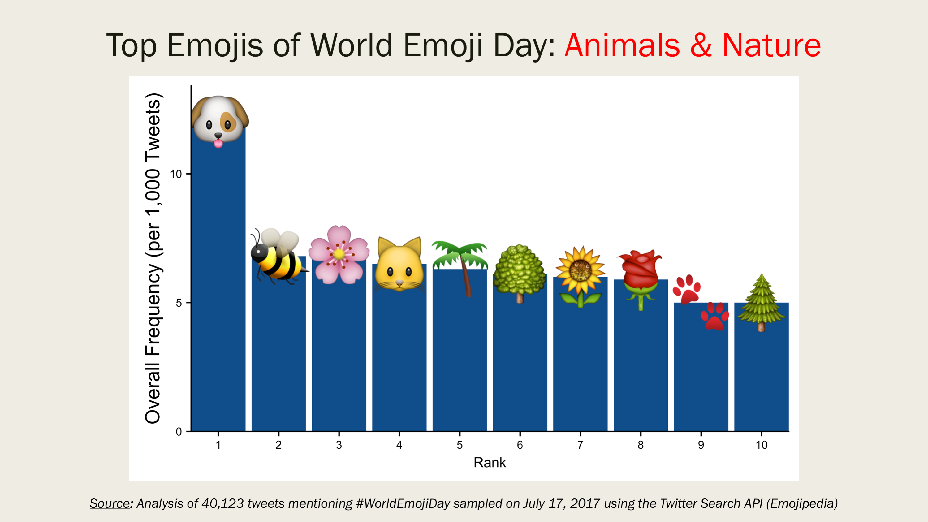 Top Emojis Of World Emoji Day