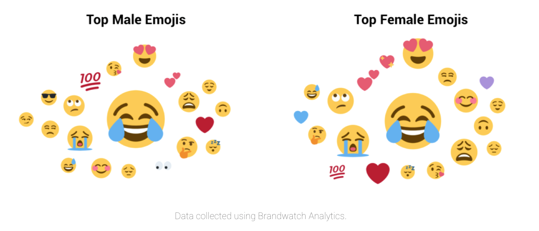 men-women-emoji-use-2015-2017