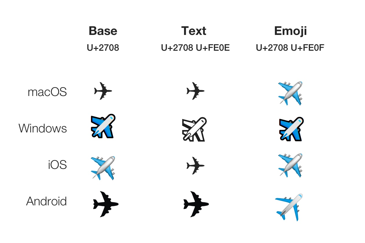 airplane-emoji-text-presentation-emoji-presentation-unicode-emojipedia
