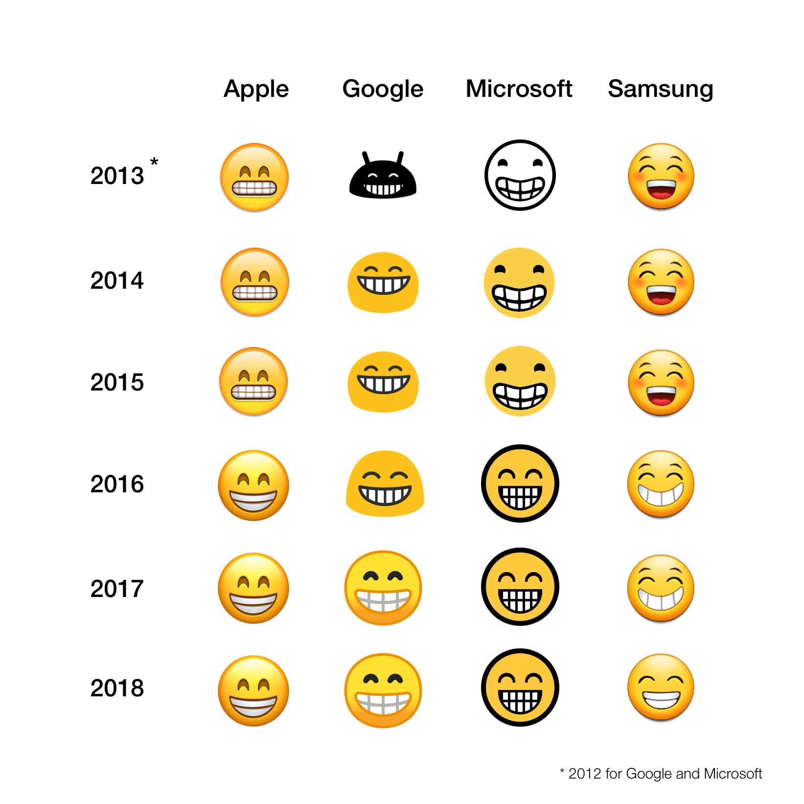 2018: The Year of Emoji Convergence?