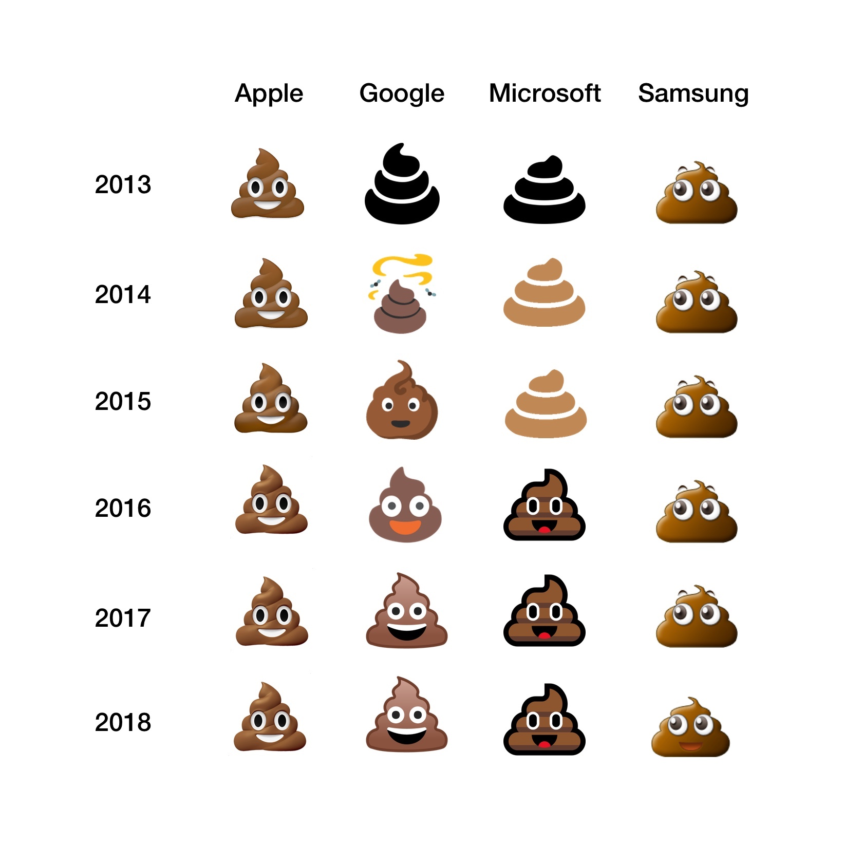 pile-of-poo-emoji-comparison-emojipedia