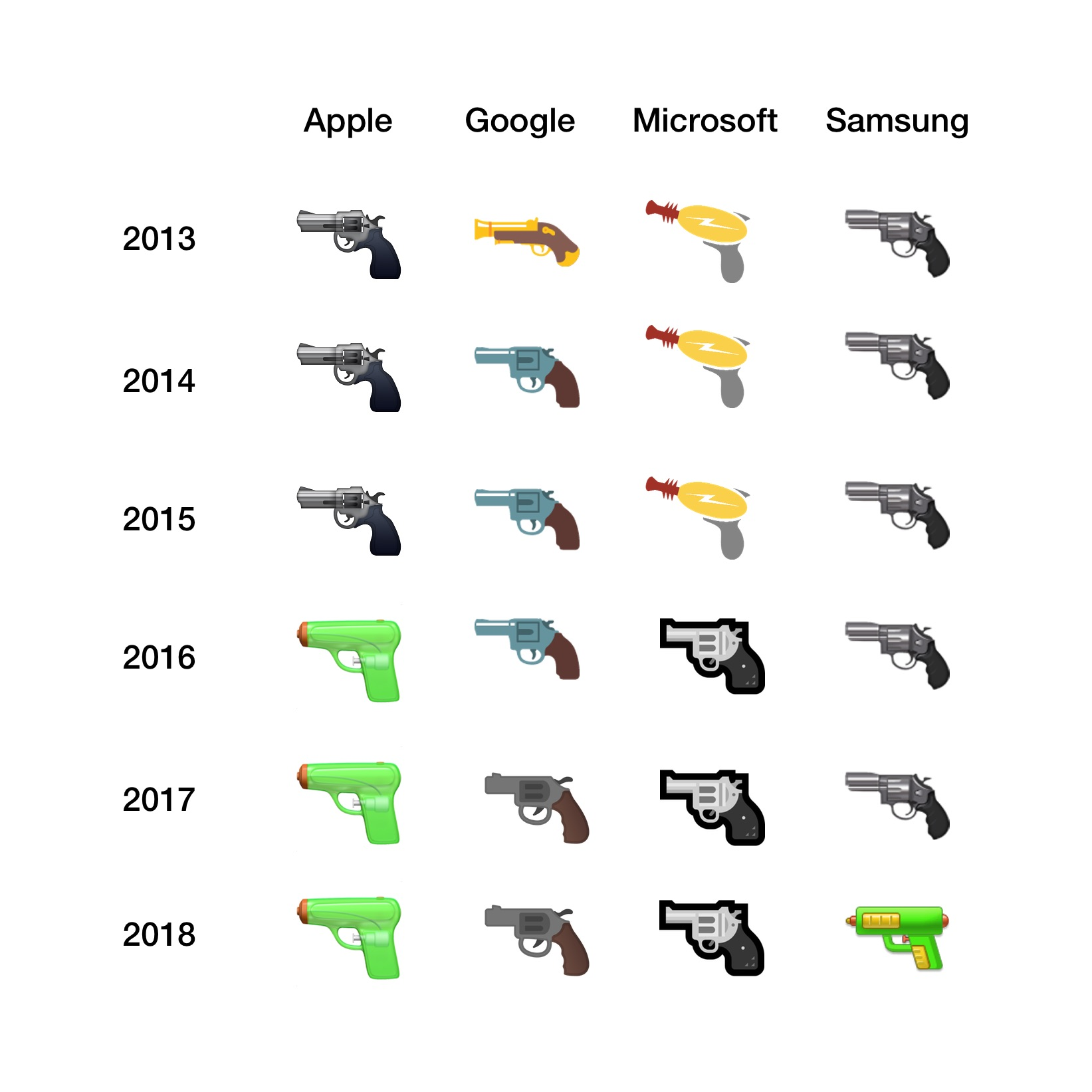 pistol-emoji-comparison-emojipedia