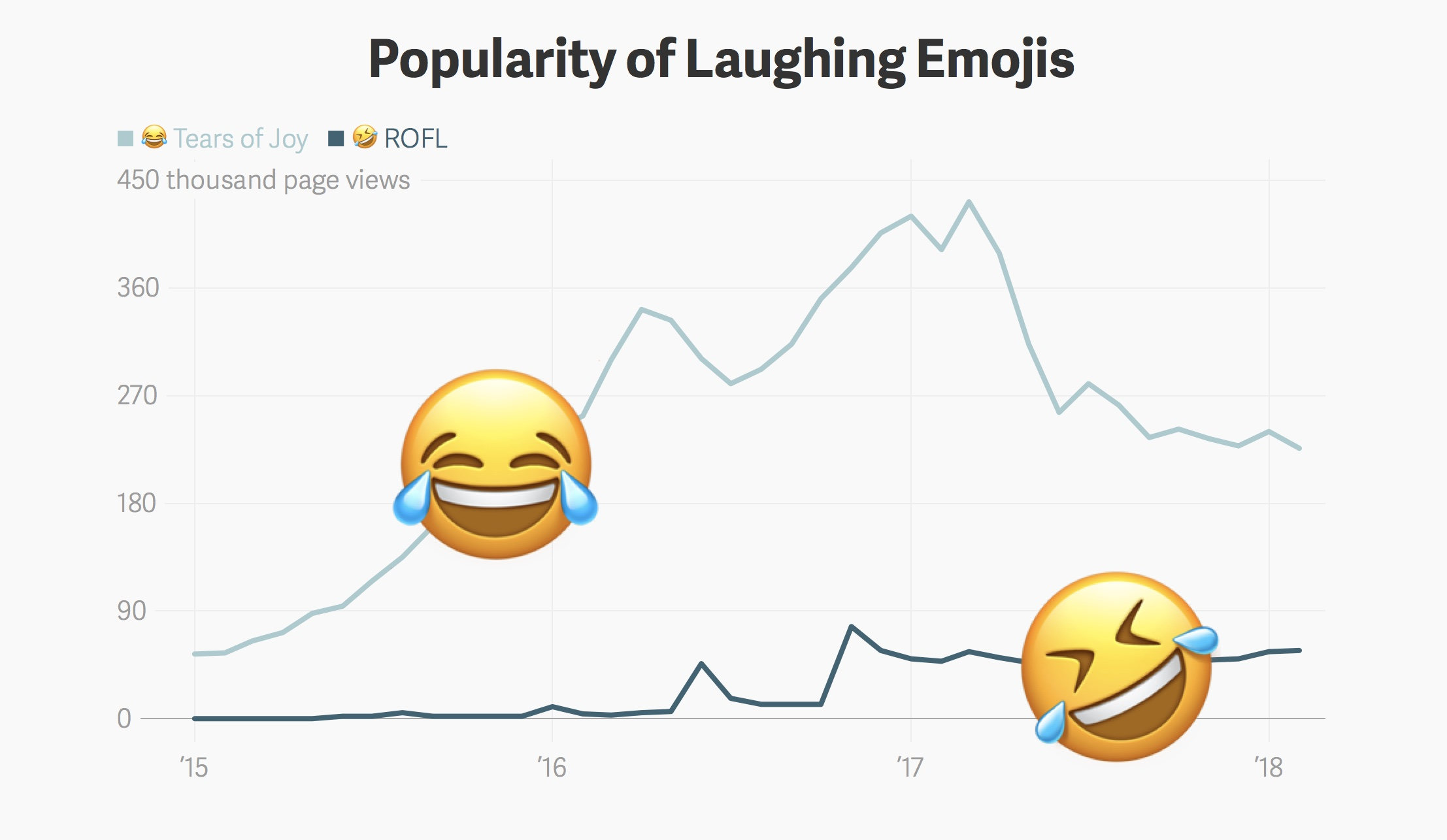 popularity-of-laughing-emojis-emojipedia