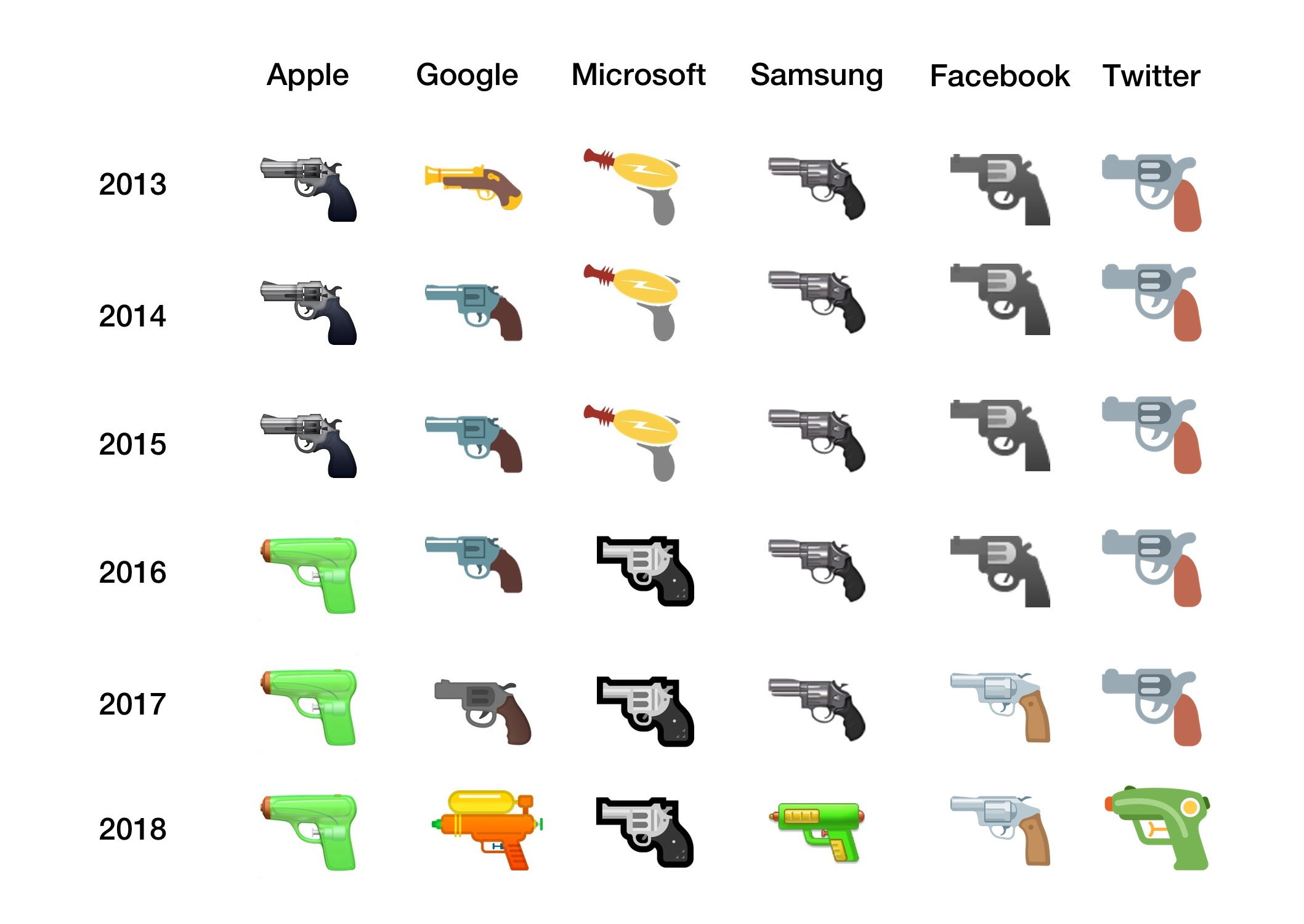 Google puts gun emoji back in holster with switch to water pistol