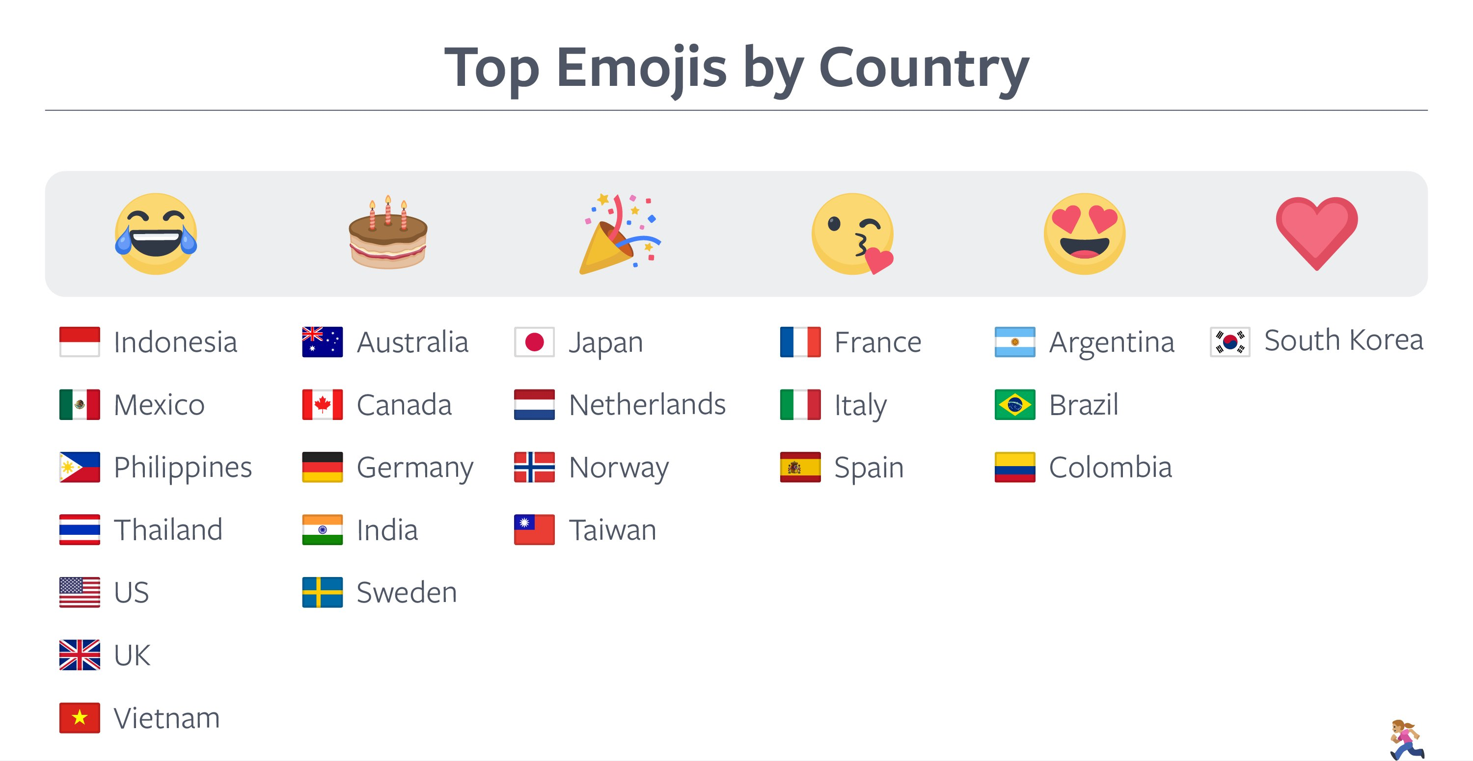 world-emoji-day-2018-facebook-emoji-statistics-emojipedia-countries