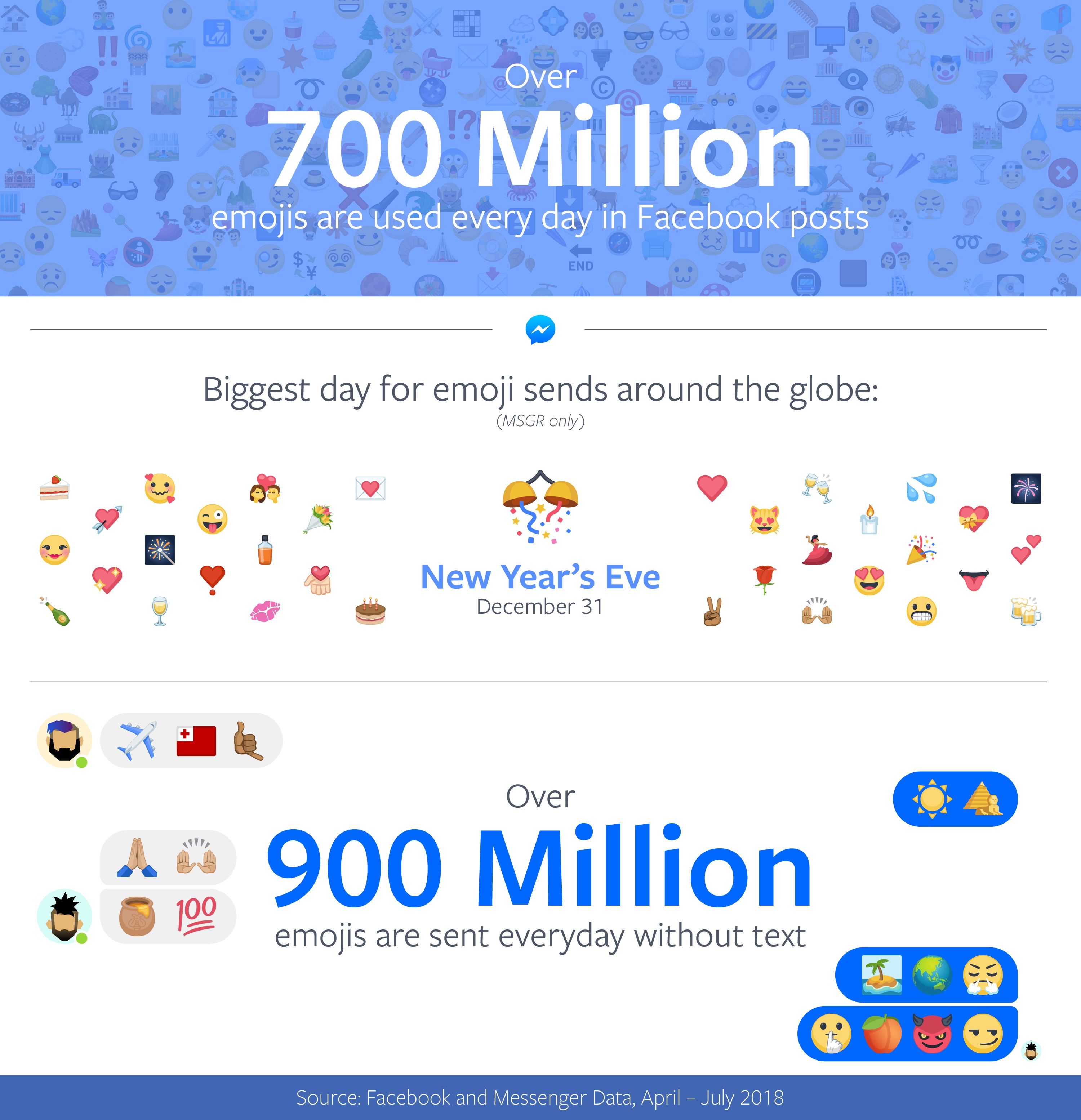 world-emoji-day-2018-facebook-emoji-stats