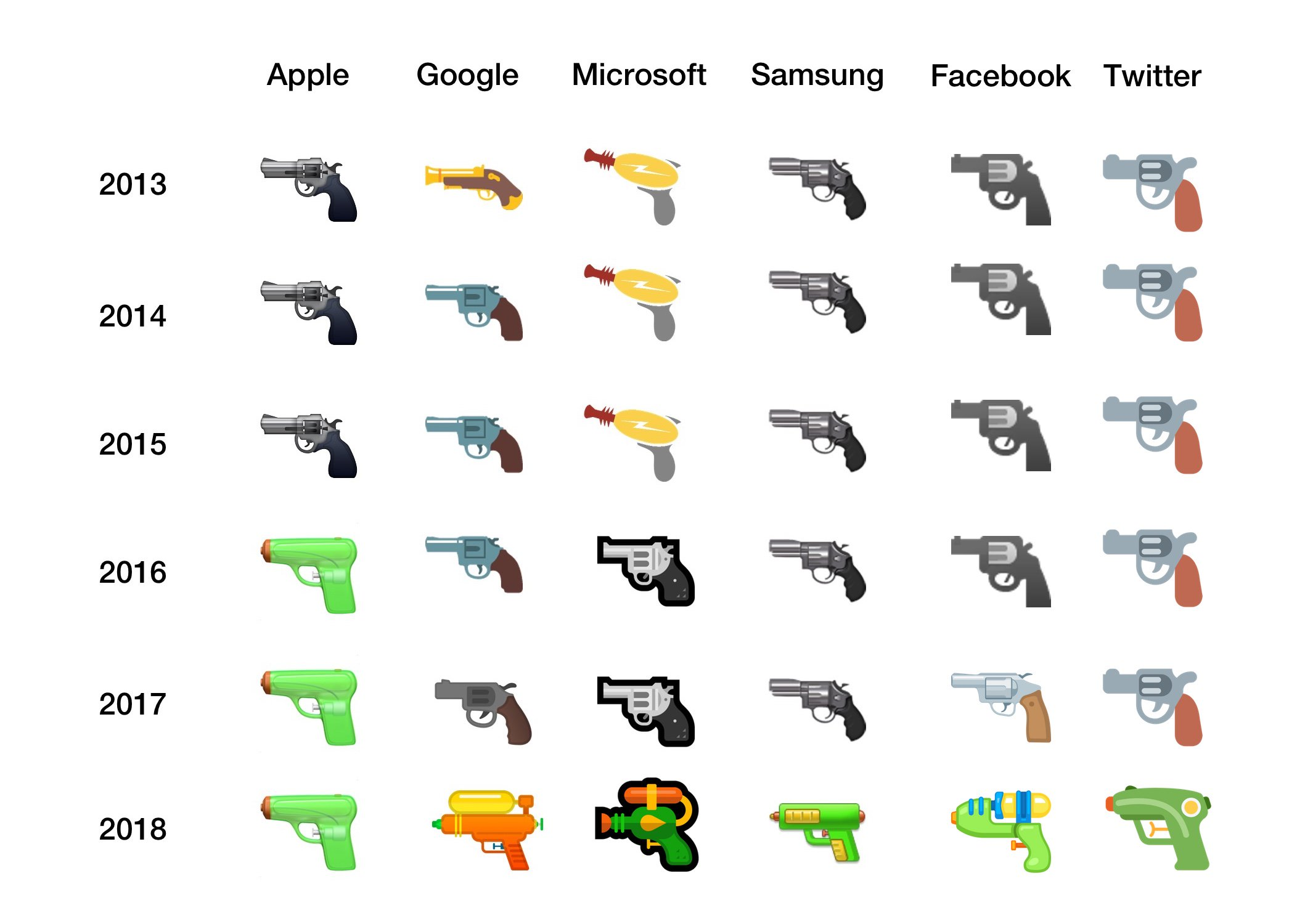 google-pistol-emojis-emojipedia-2012-2018-updated-microsoft-facebook-1