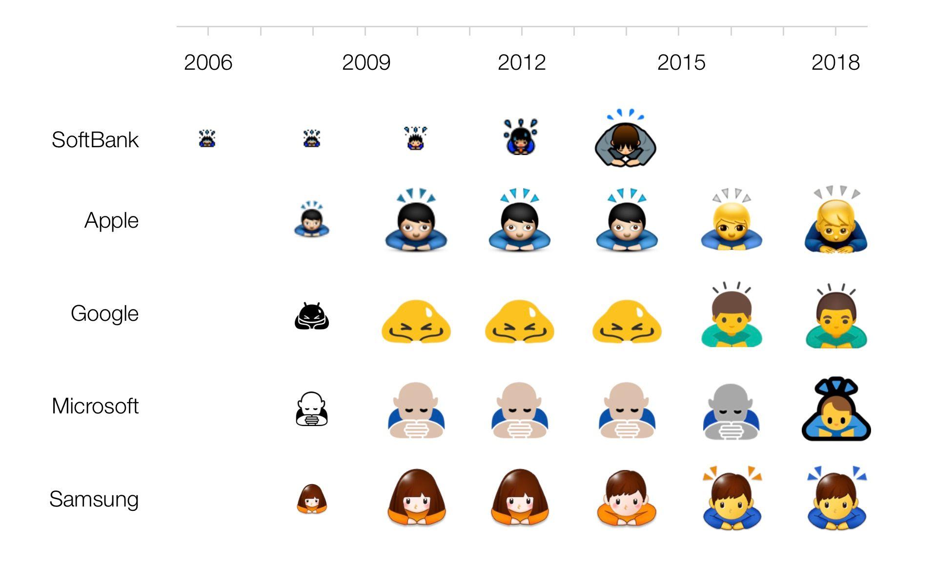 emoji-comparison-2006-2018-softbank-emojipedia