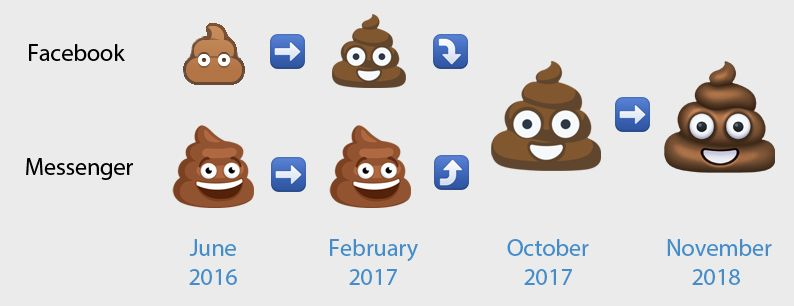 Emojipedia-Facebook-3.0-Changelog-Story-of-the-Poo-Emoji-on-Facebook