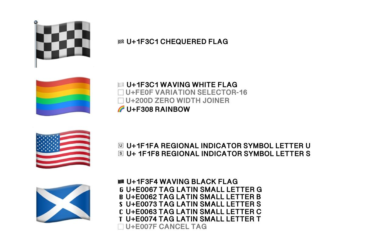 flag-types-emojipedia