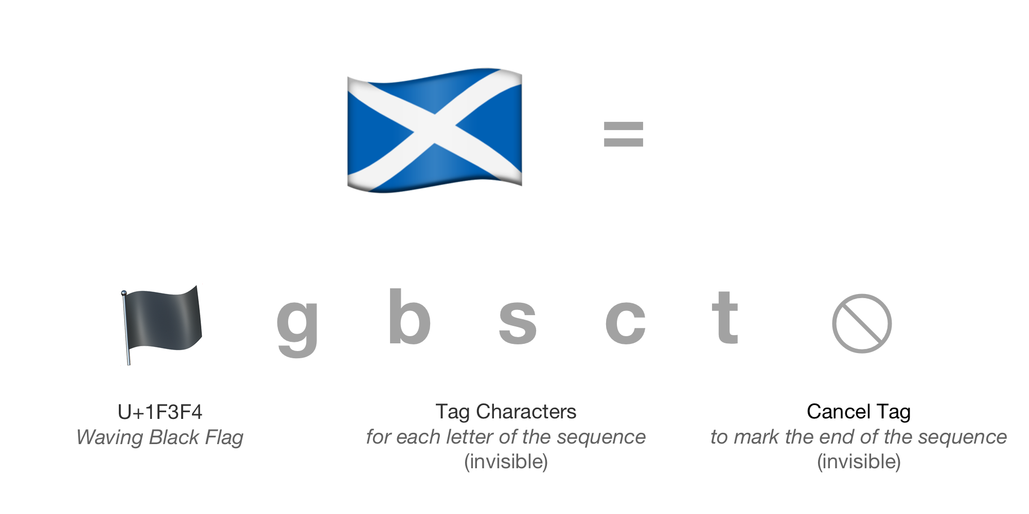 inside-scottish-flag-emoji-emojipedia