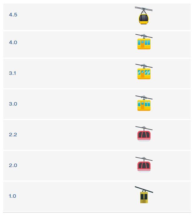 Emojipedia-Blog-EmojiOne-4.5-Changelog-Aerial-Tramway-Update-History