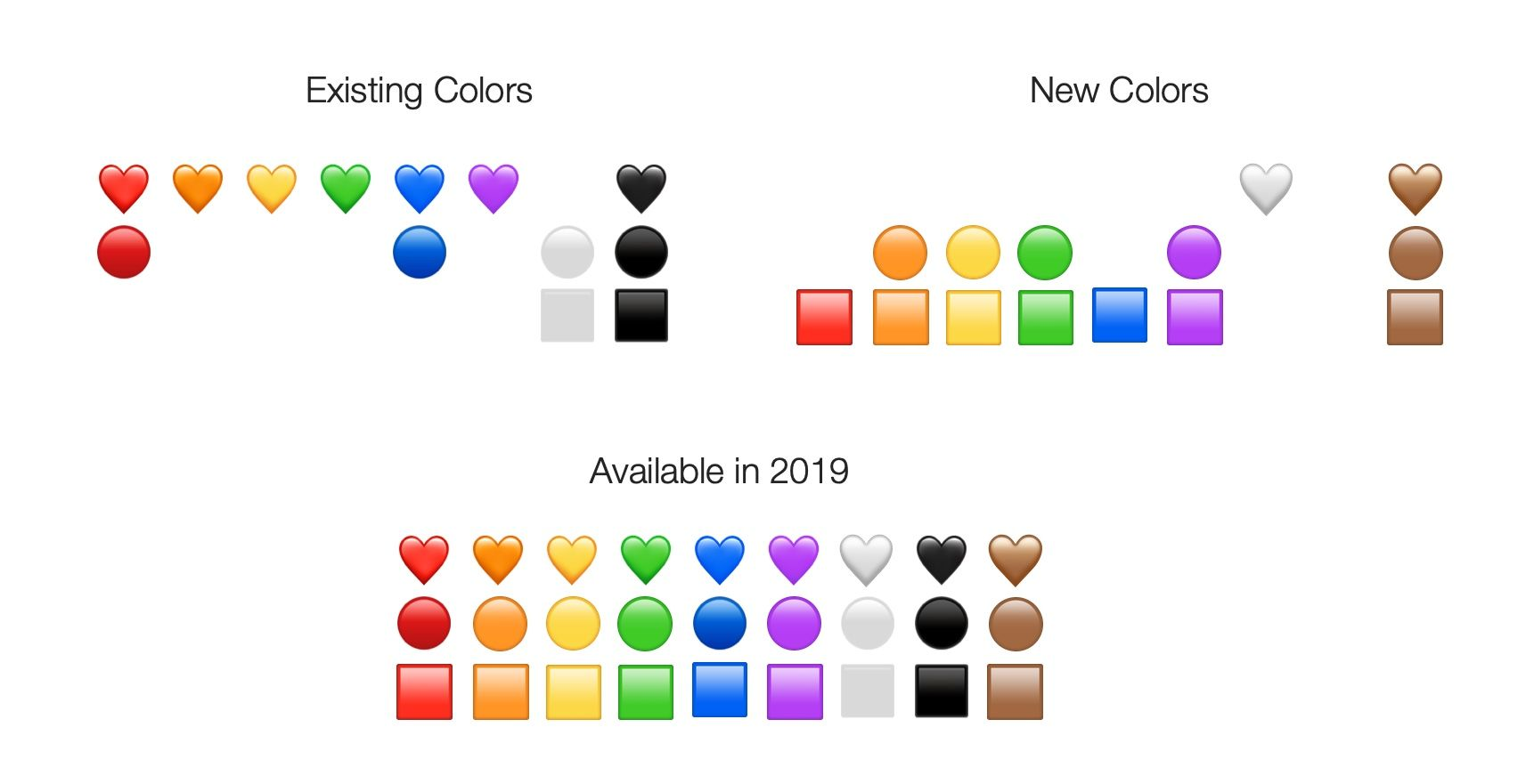 New Emojis 2020 230 New Emojis in Final List for 2019
