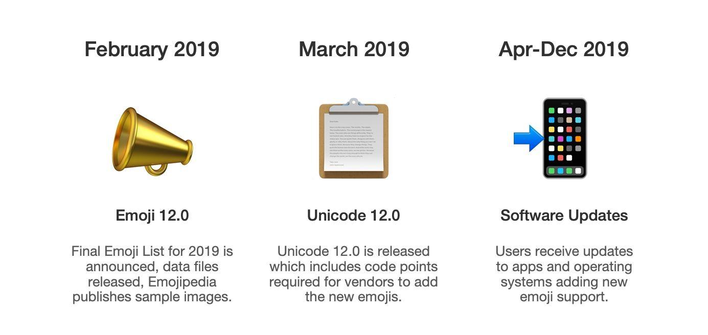 emojipedia-emoji-12-timeline-2019
