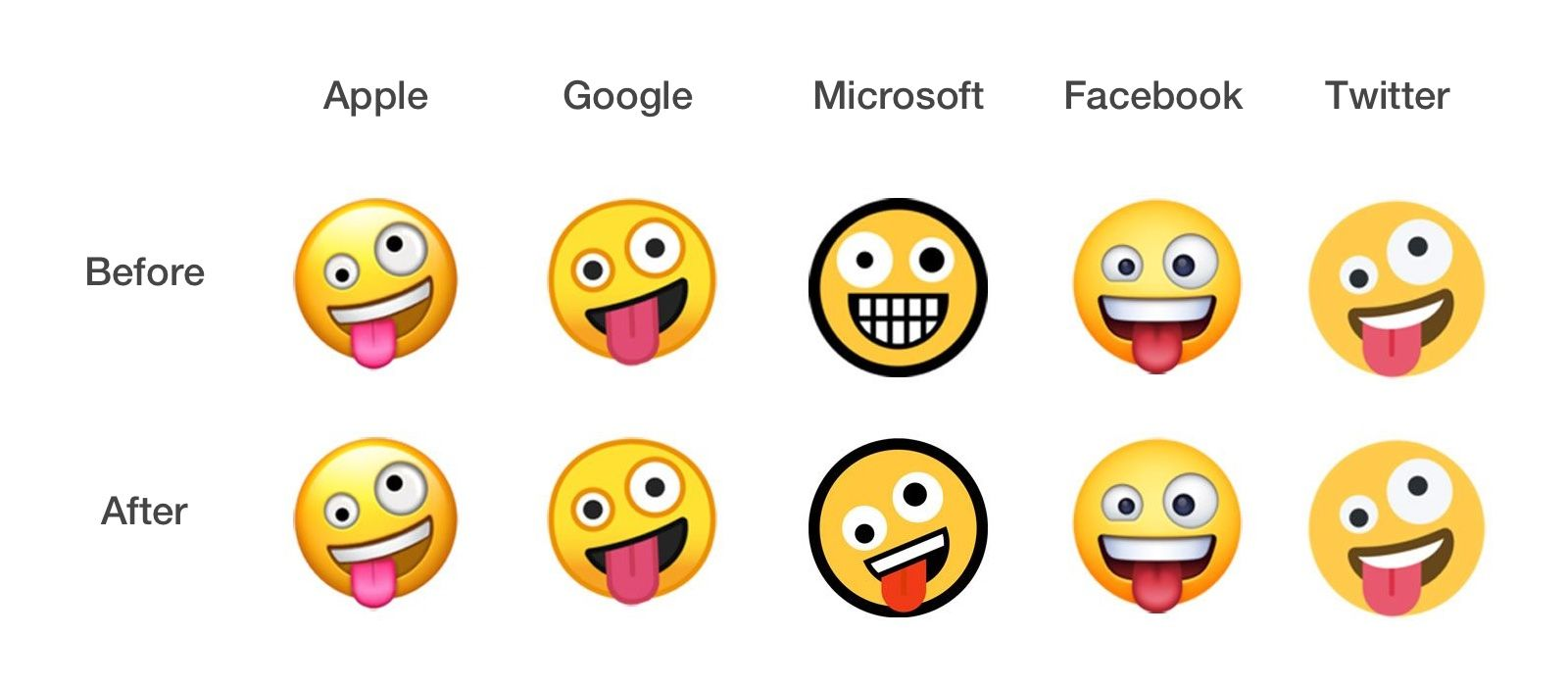 Emojipedia-Windows-10-May-2019-Emoji-Changelog-Zany-Face-Comparison-Cross-Platform