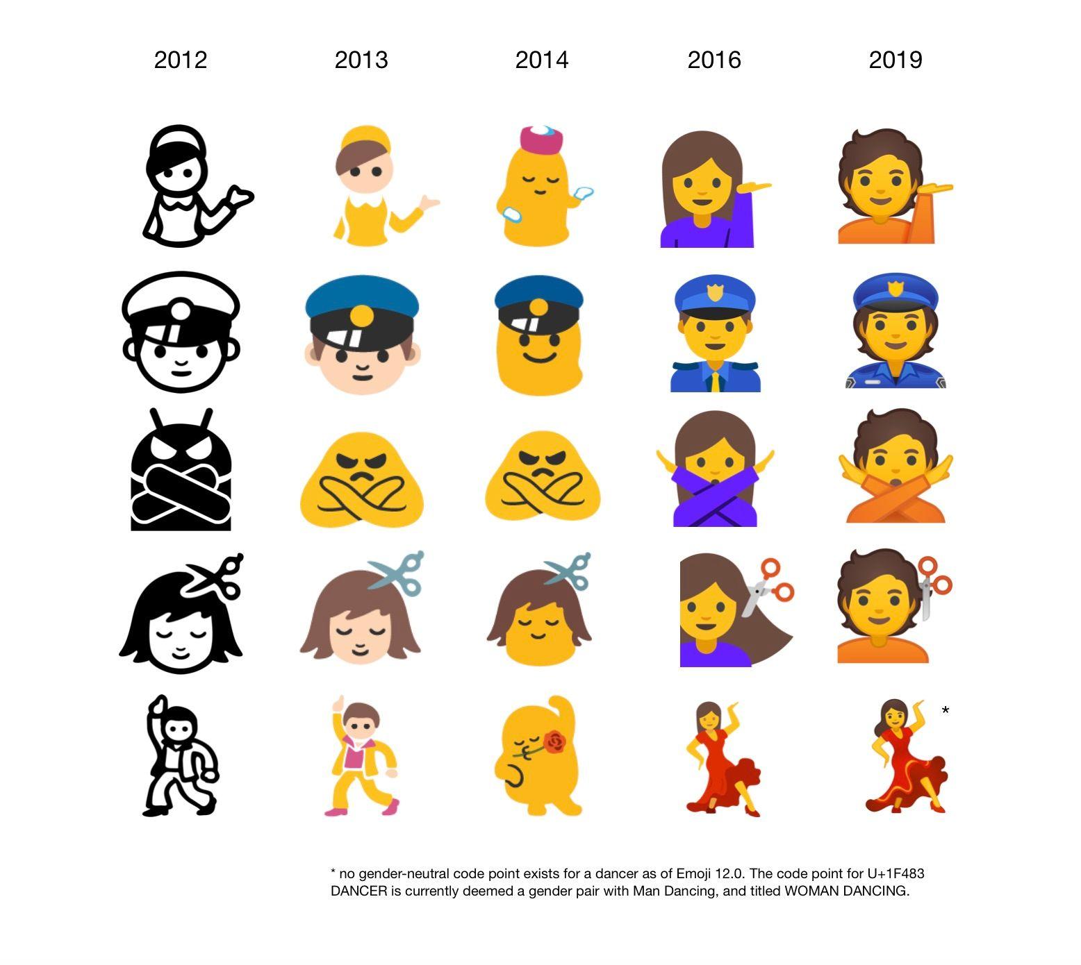 android-gender-evolution-emojipedia-2019