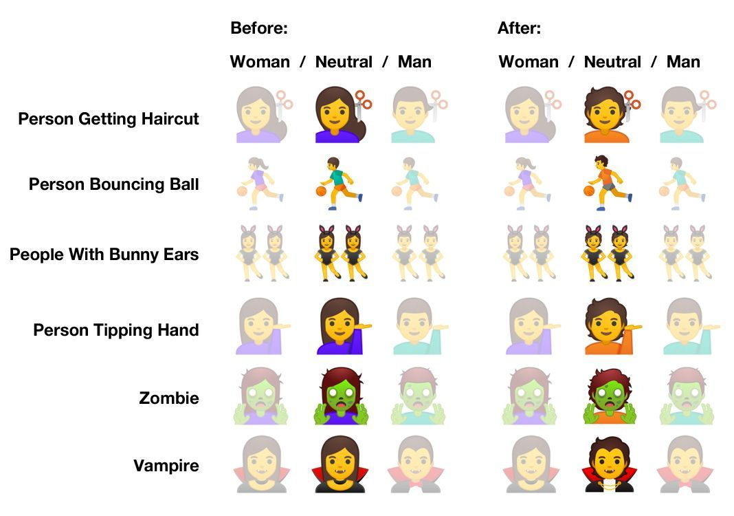 Emojipedia-2019-Emoji-Changelog-Android-10.0-Emoji-Changelog-Gender-Neutral-Emoji-Comparison
