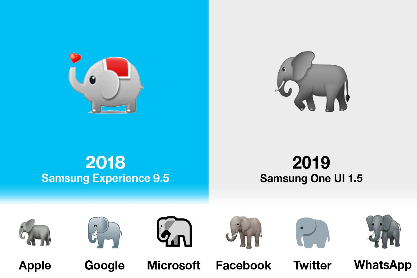 Emojipedia-End-Of-Year-Comparison-Image-Samsung-Elephant-Convergence-1