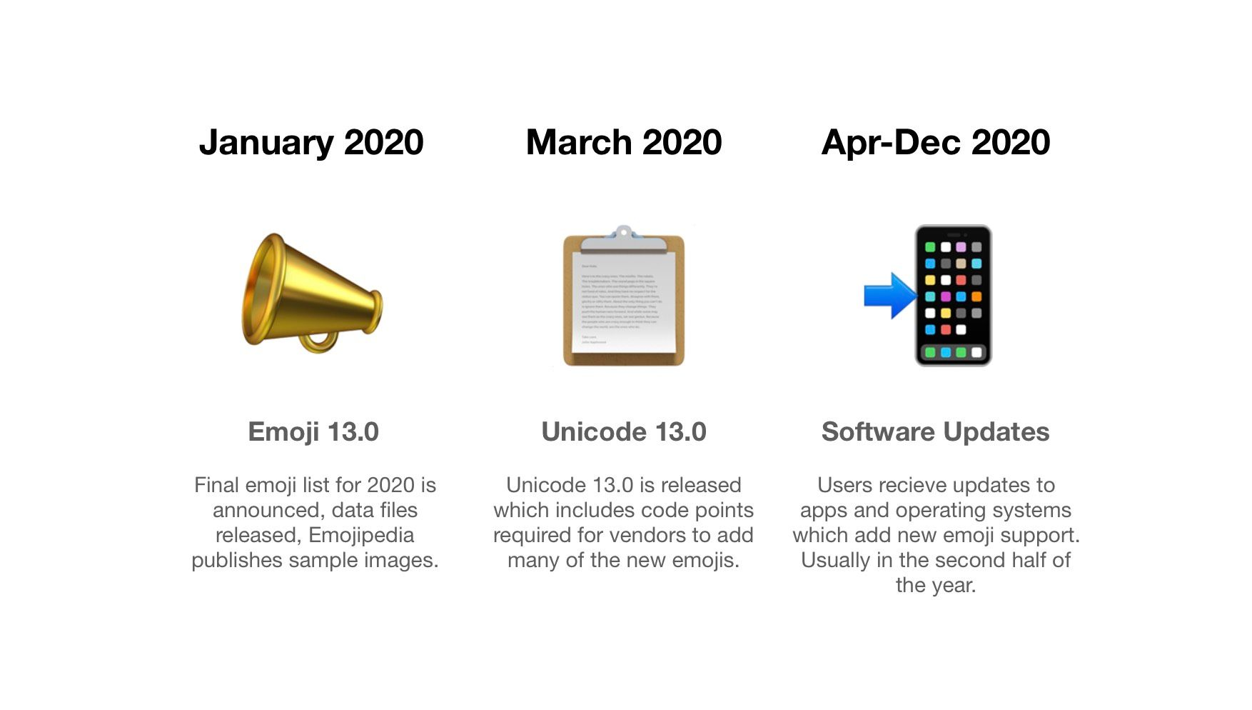 new-emojis-2020-release-schedule