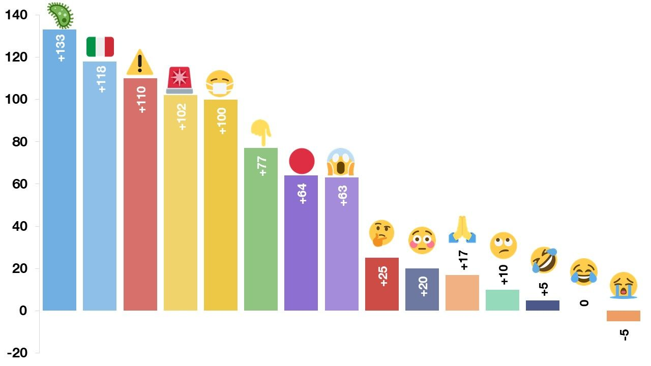 Emojipedia-Most-Popular-15-Emojis-Ranking-Difference-With-Control-Sample-1