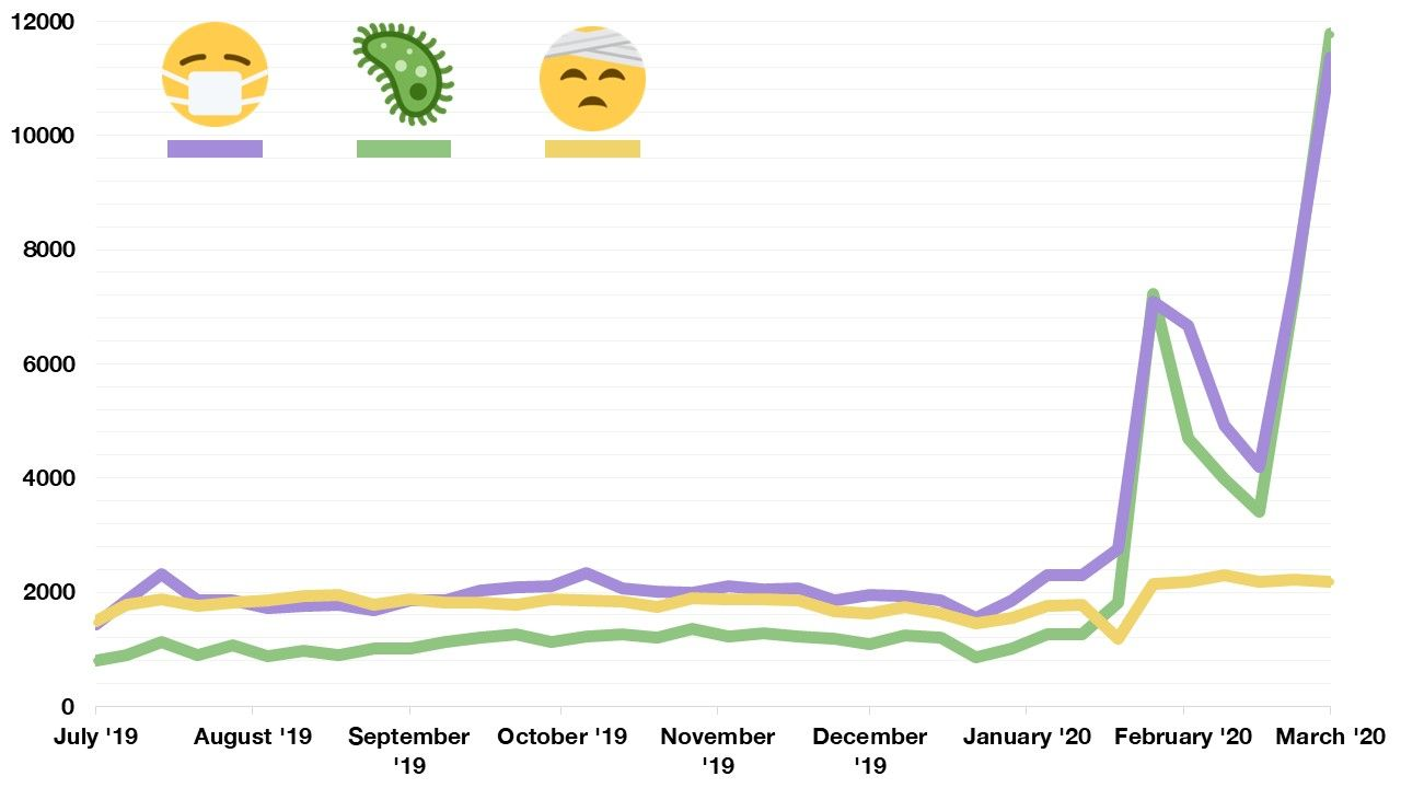 Emojipedia-Page-Views-Since-July-2019-2