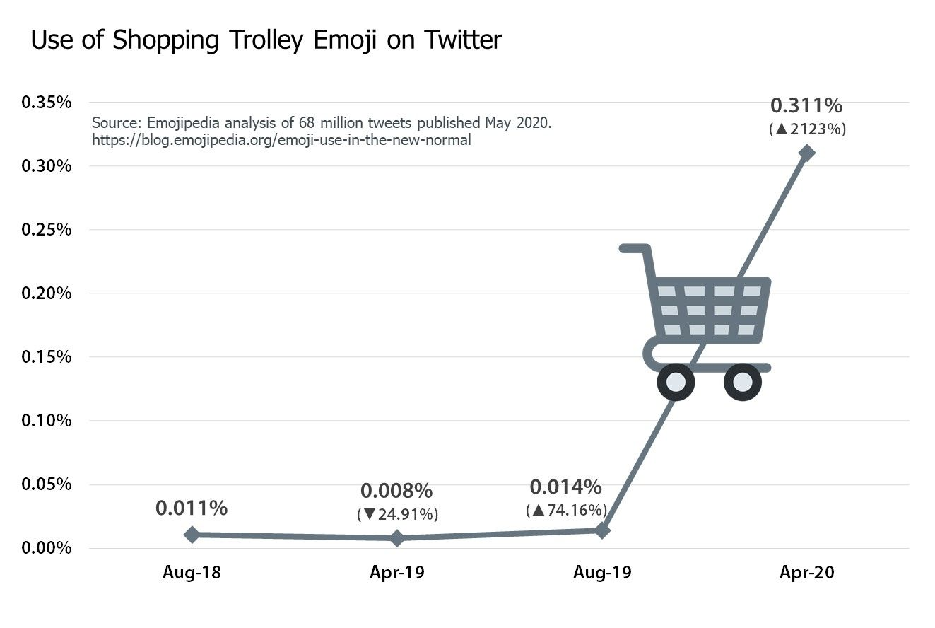 10-Shopping-Trolly-Emoji-Chart-2