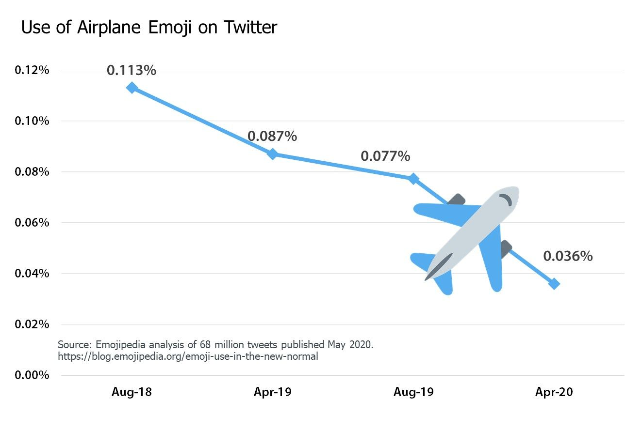 11-Airplane-Emoji-Chart-2