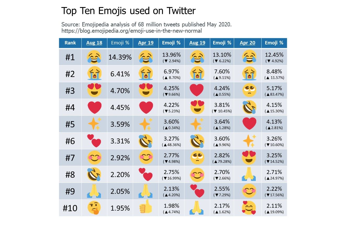 5-Top-Ten-Emojis-Used-On-Twitter-2