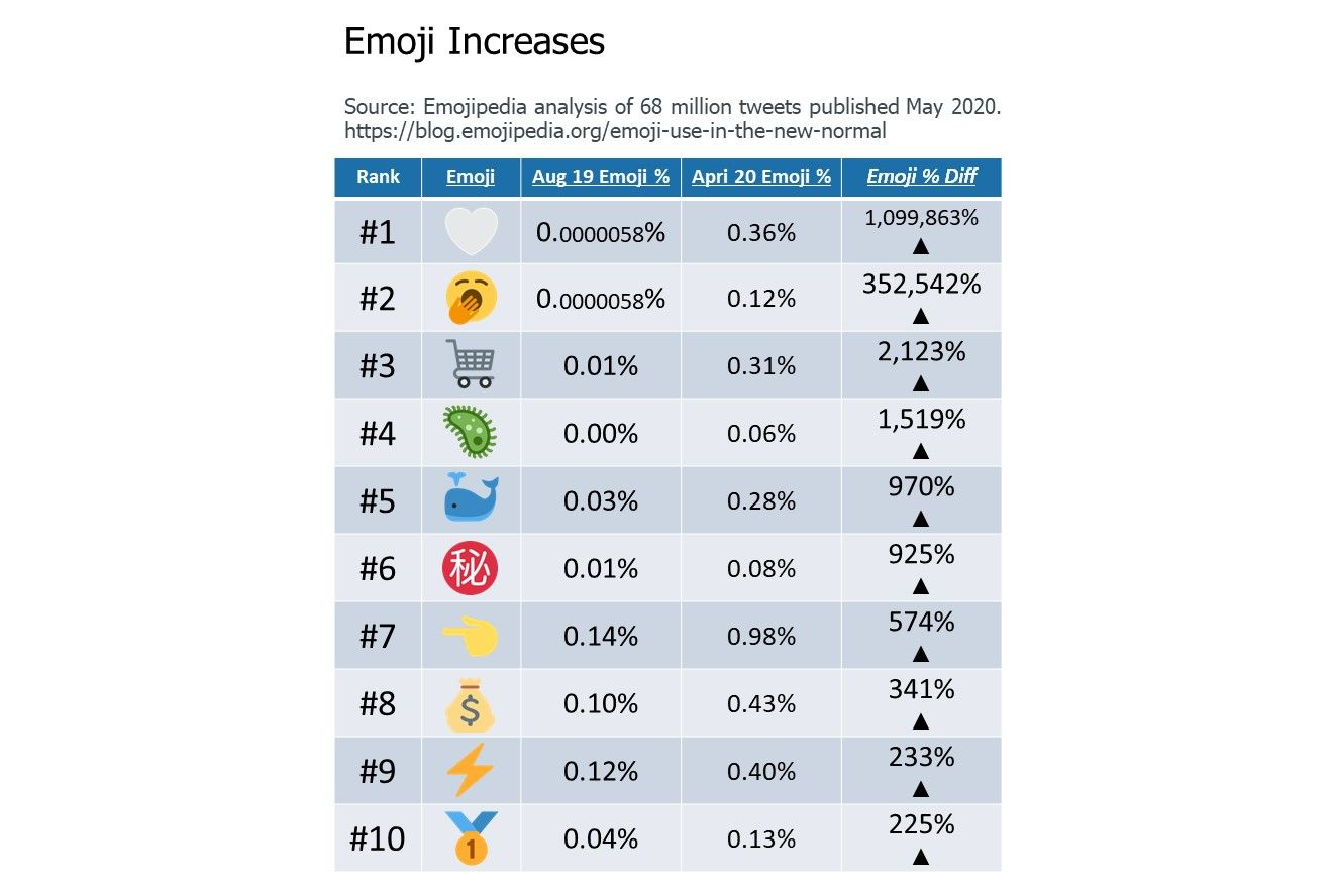 6-Emoji-Increases