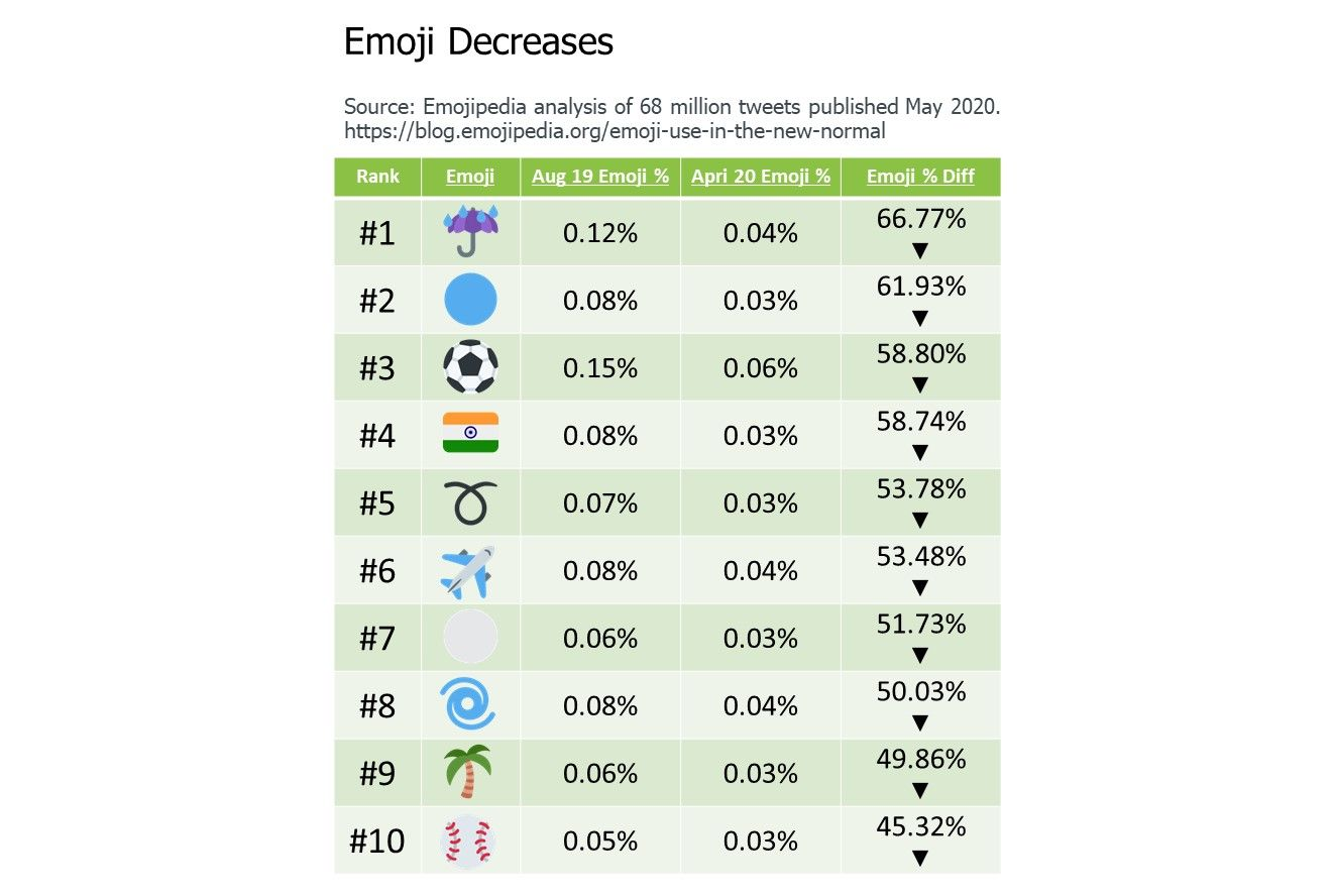 7-Emoji-Decreases