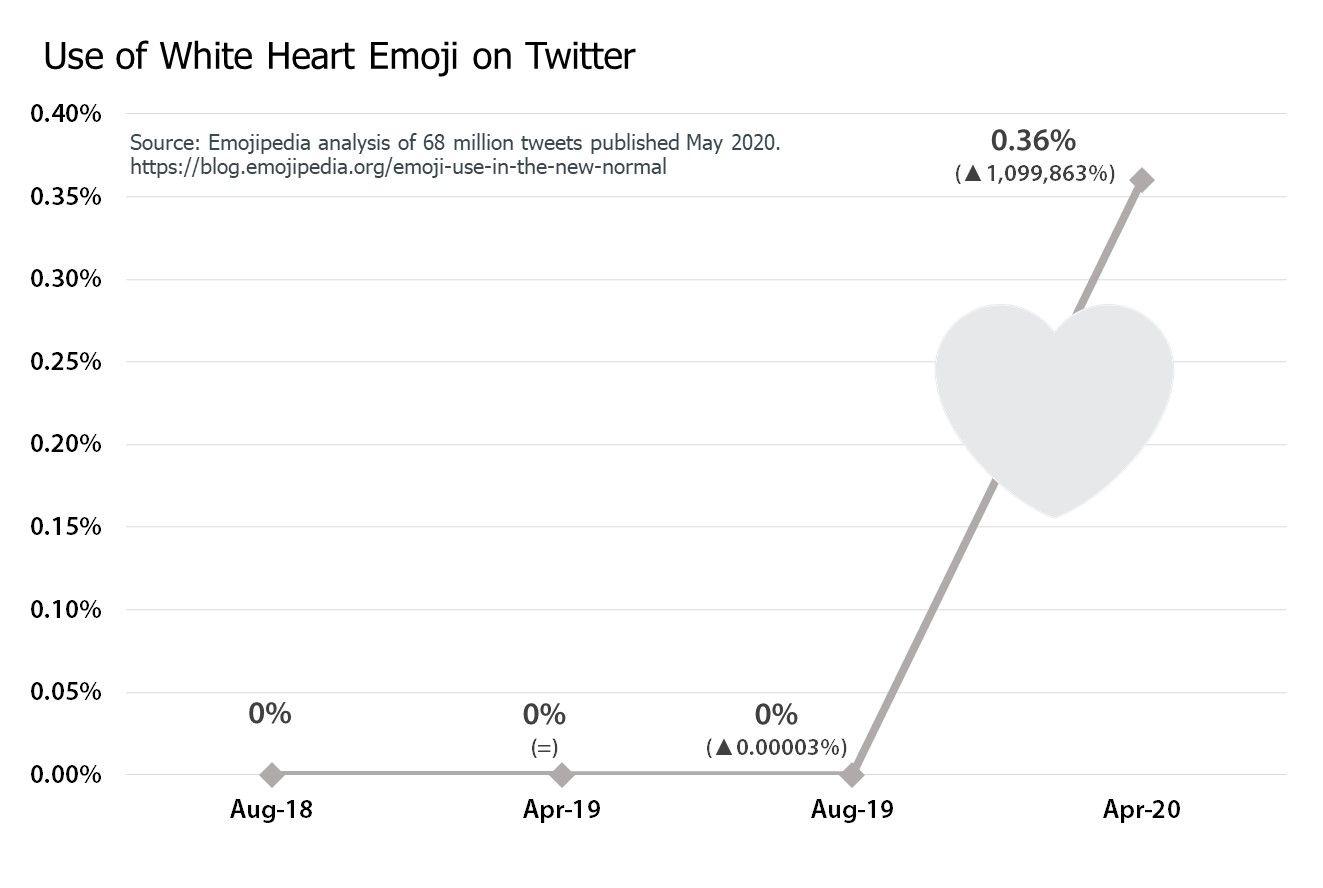 9-White-Heart-Emoji-Chart-2