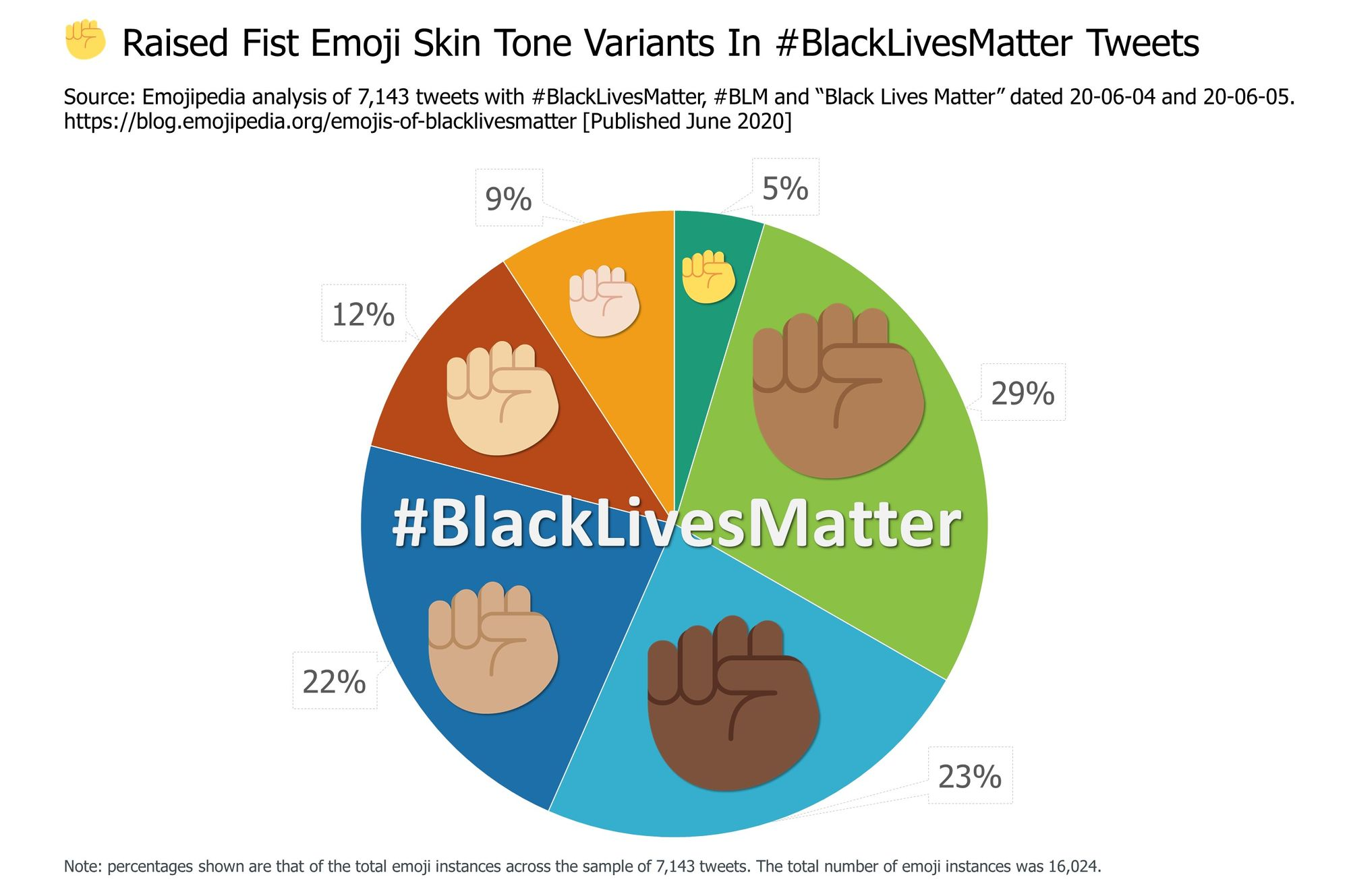Emojipedia-Black-Lives-Matter---Raised-Fist-Emoji-Skin-Tone-Variants-In--BlackLivesMatter-Tweets
