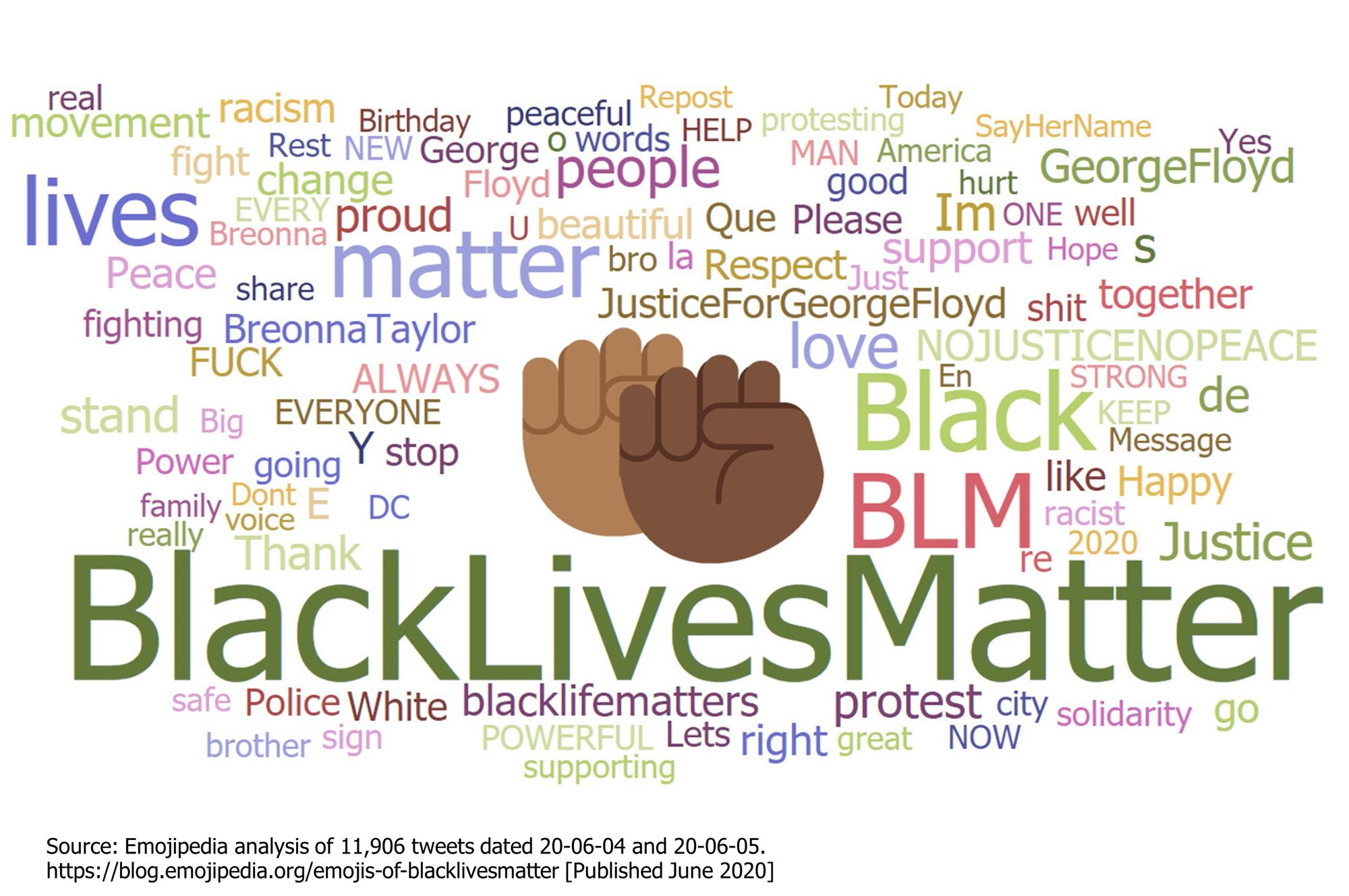 Emojipedia-Black-Lives-Matter---Raised-Fist-Emoji-Word-Cloud-2