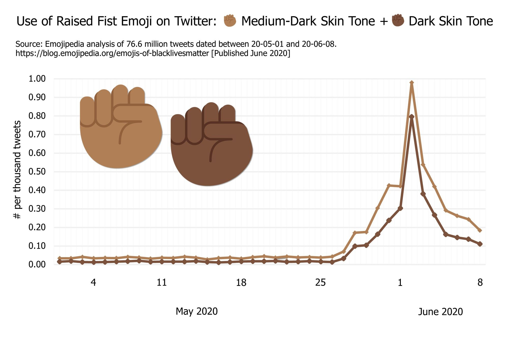 Emojipedia-Black-Lives-Matter---Raised-Fist-Emojis-2