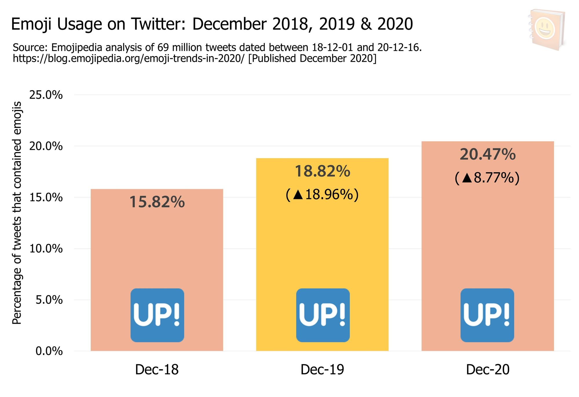 Emoji-Trends-In-2020---Emoji-Usage-on-Twitter-December-2018--2019-and-2020