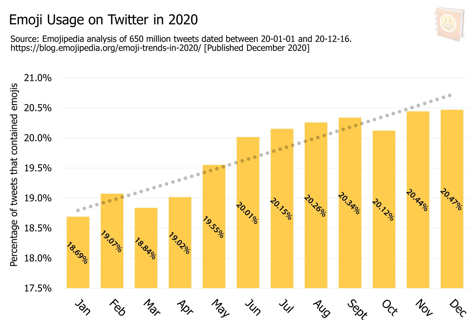Emoji-Trends-In-2020---Emoji-Usage-on-Twitter-in-2020-1