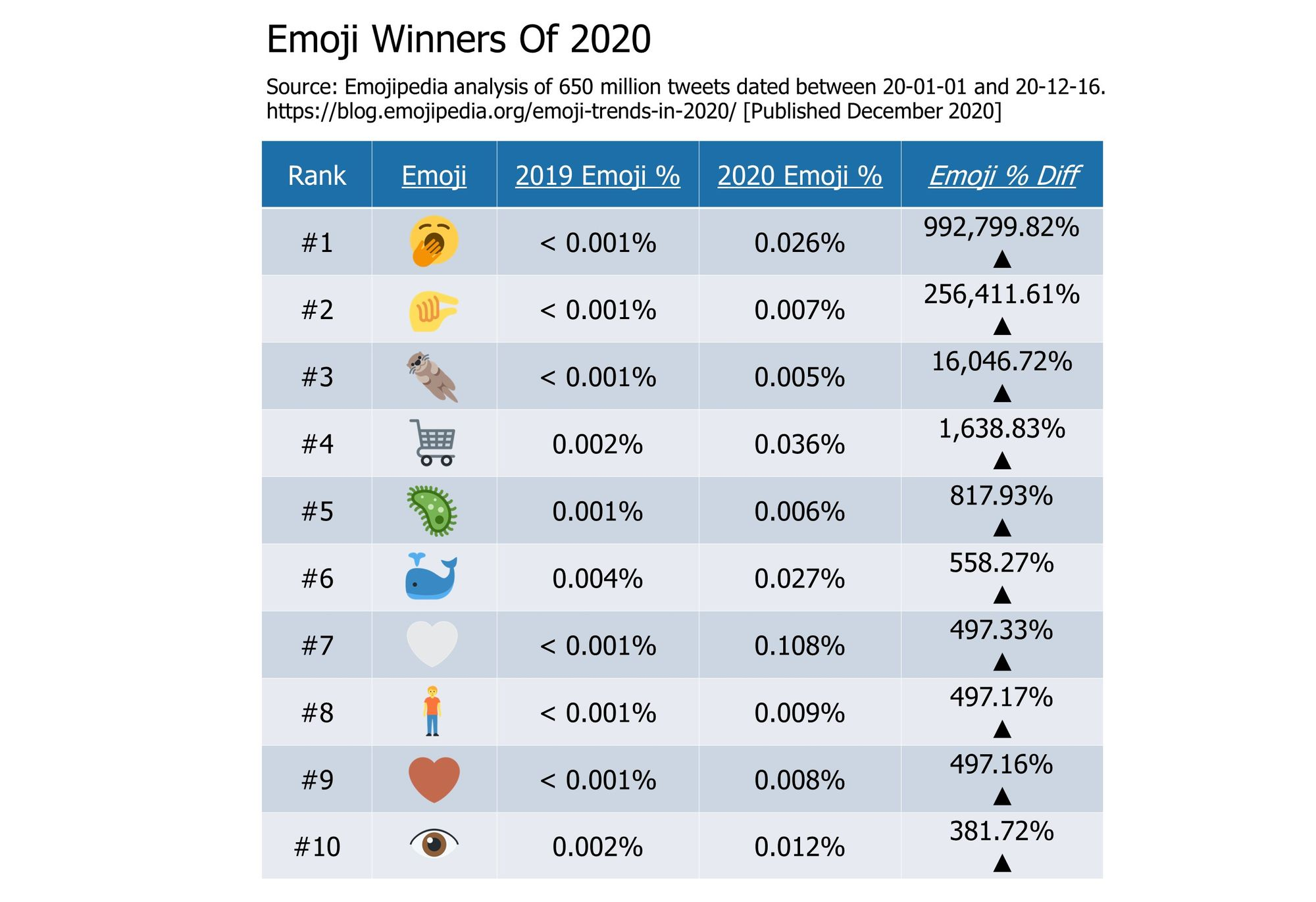 Emoji-Trends-In-2020---Emoji-Winners-Of-2020-1