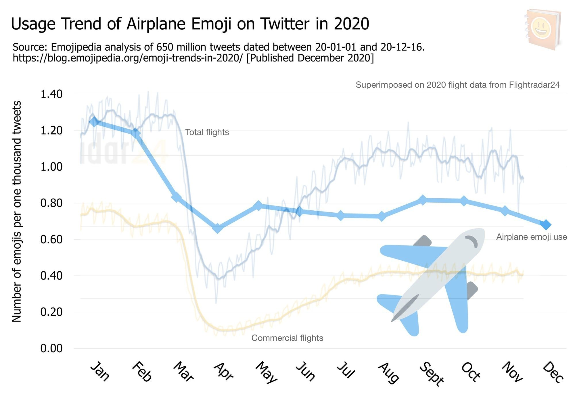 Emoji-Trends-In-2020---Usage-Trend-of-Airplane-Emoji-on-Twitter-in-2020-flightradar24