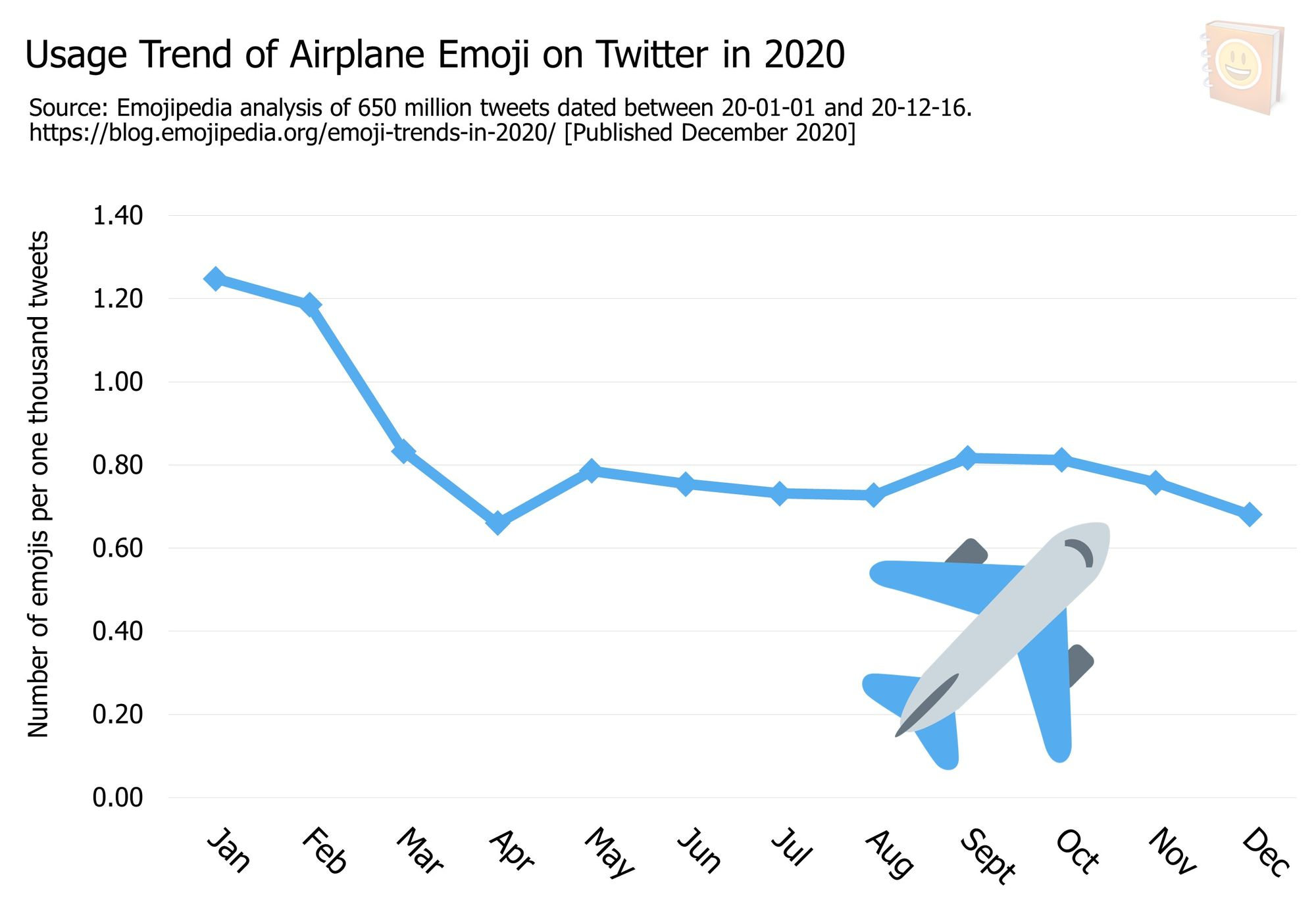 Emoji-Trends-In-2020---Usage-Trend-of-Airplane-Emoji-on-Twitter-in-2020