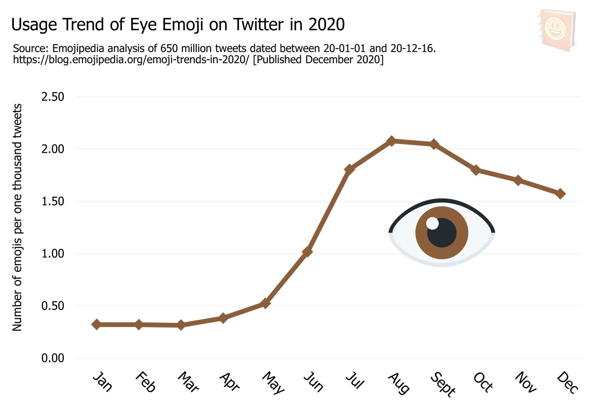 Emoji-Trends-In-2020---Usage-Trend-of-Eye-Emoji-on-Twitter-in-2020