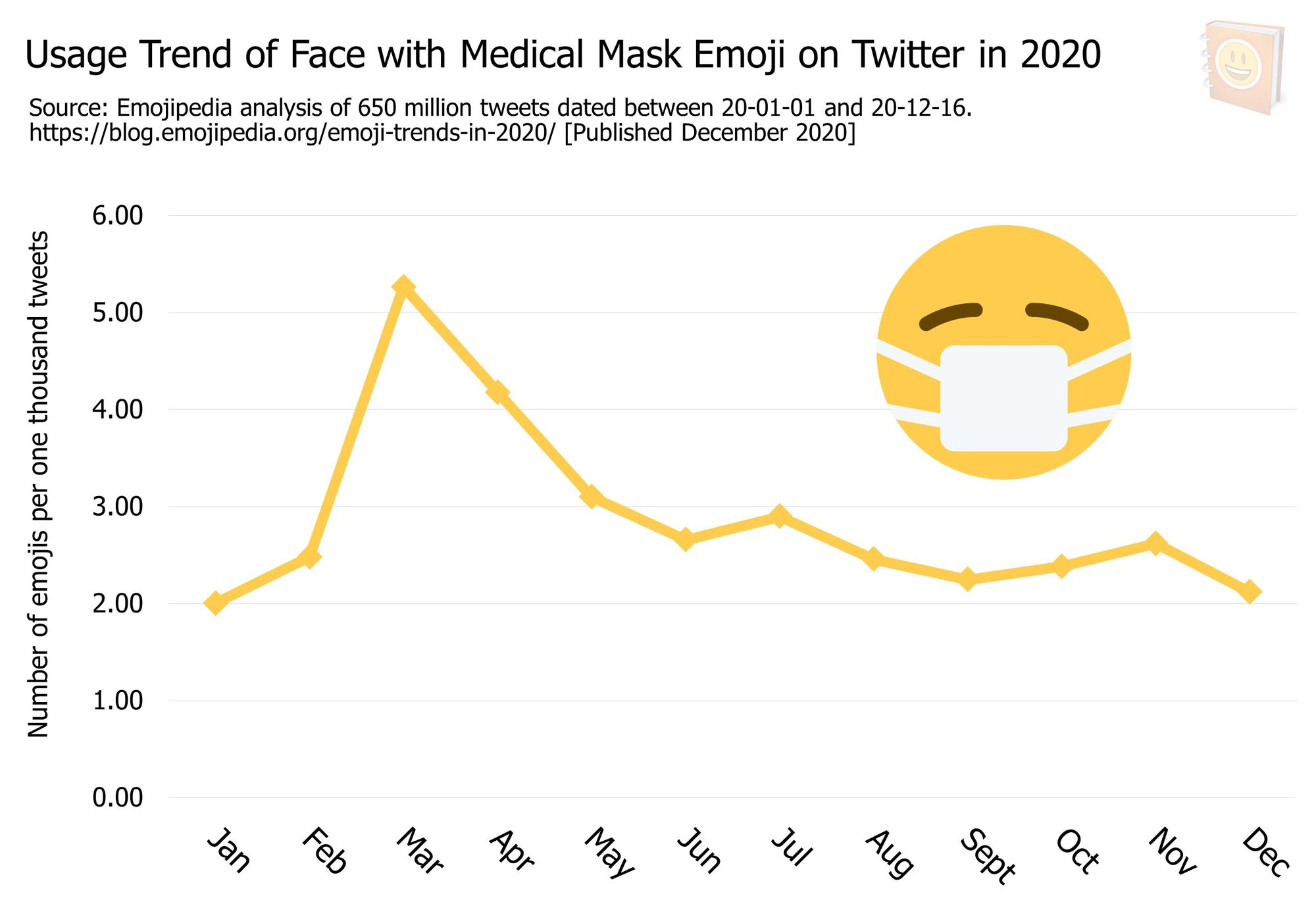 Emoji-Trends-In-2020---Usage-Trend-of-Face-with-Medical-Mask-Emoji-on-Twitter-in-2020