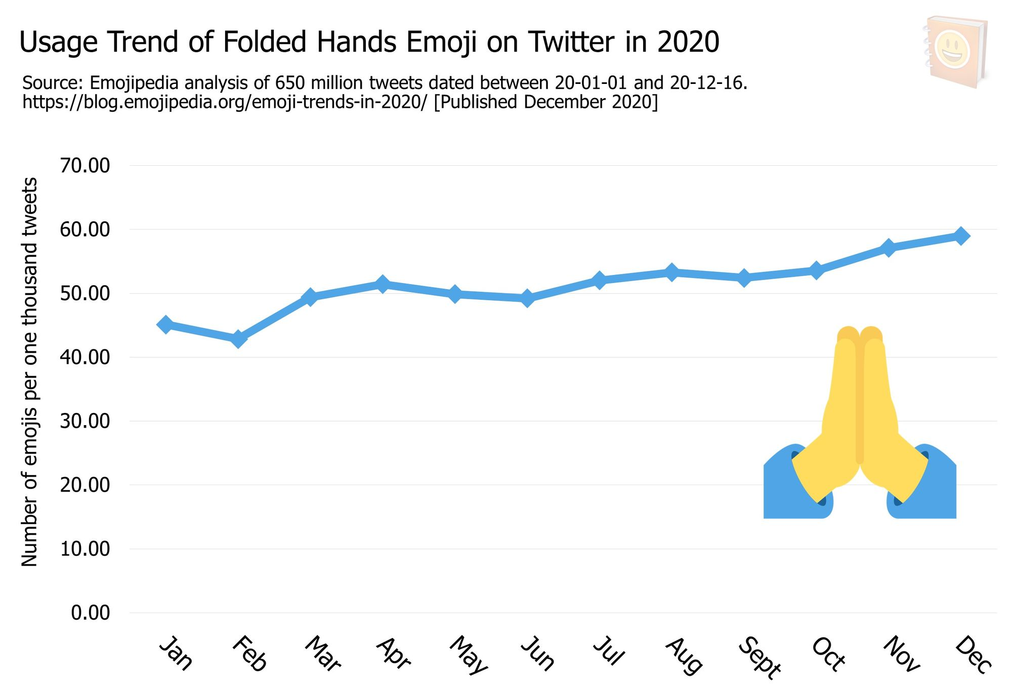 Emoji-Trends-In-2020---Usage-Trend-of-Folded-Hands-Emoji-on-Twitter-in-2020