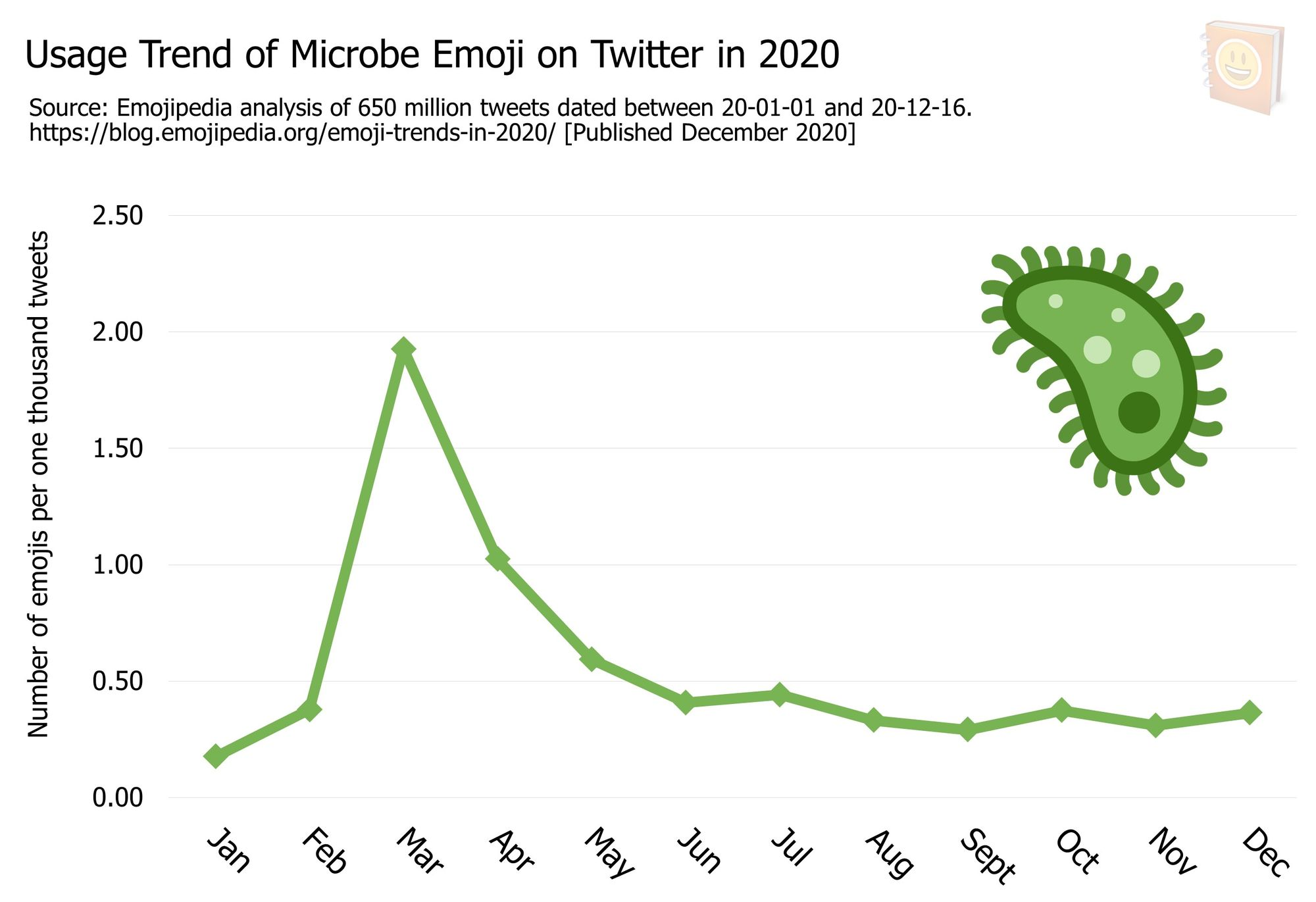 Emoji-Trends-In-2020---Usage-Trend-of-Microbe-Emoji-on-Twitter-in-2020