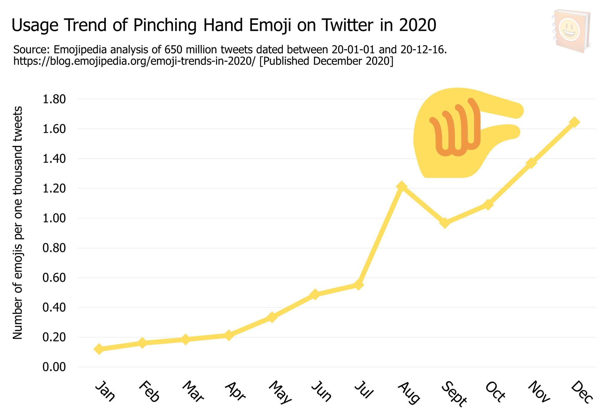 Emoji-Trends-In-2020---Usage-Trend-of-Pinching-Hand-Emoji-on-Twitter-in-2020