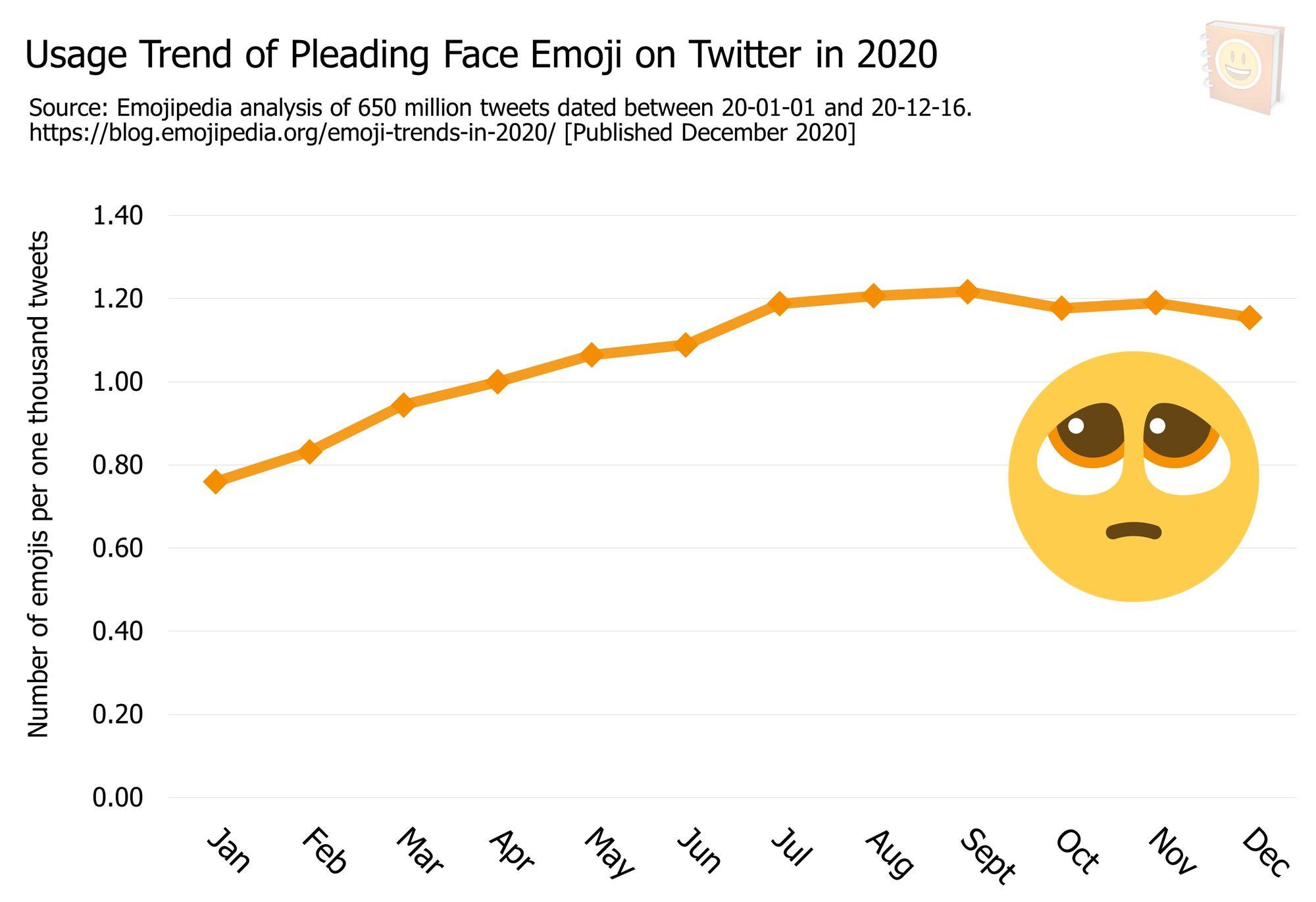 Emoji-Trends-In-2020---Usage-Trend-of-Pleading-Face-Emoji-on-Twitter-in-2020